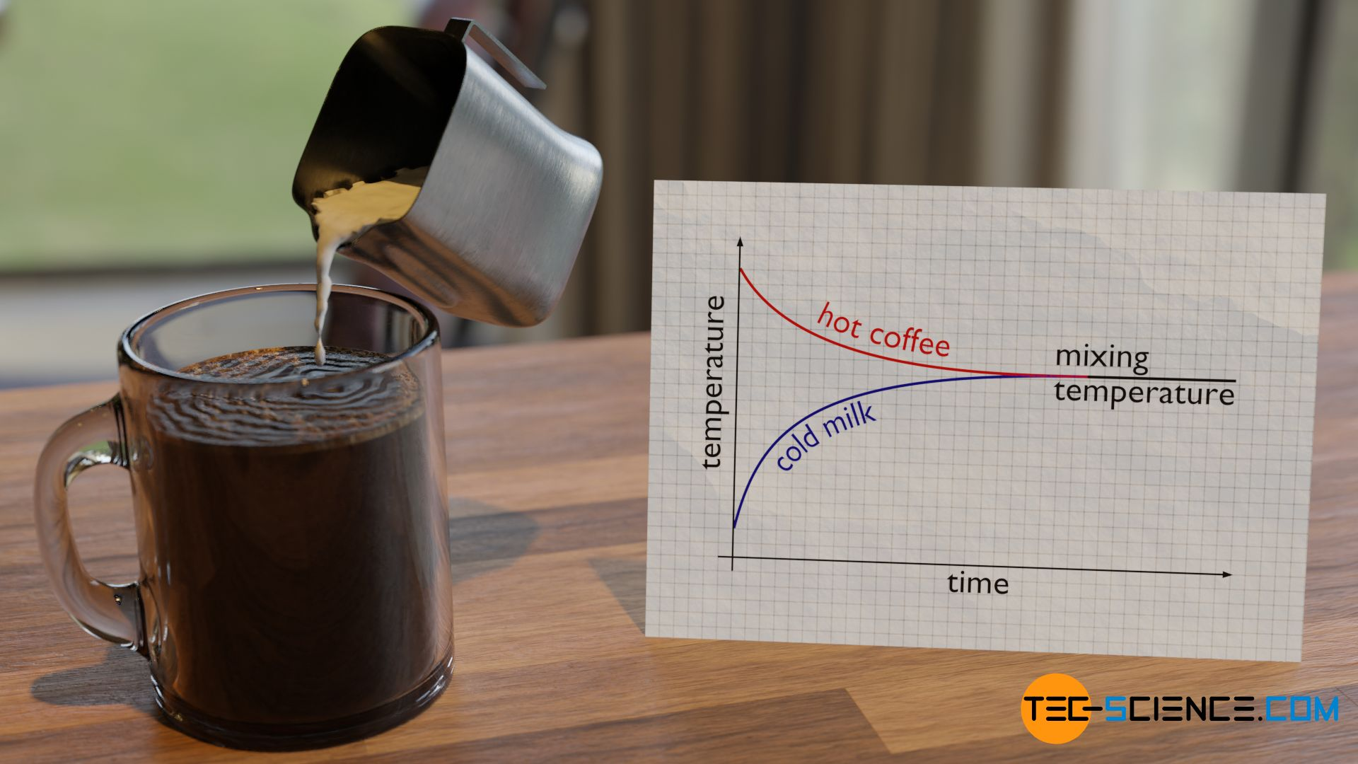 Mixing temperature when pouring cold milk into a cup of hot coffee