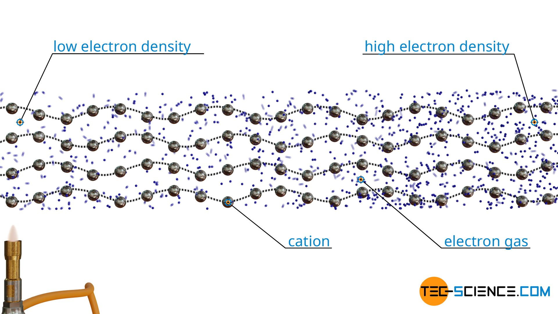 Thermal conduction of metals by lattice oscillations (phonons) and electron collisions