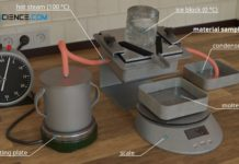 Experimental setup for the measurement of thermal conductivity