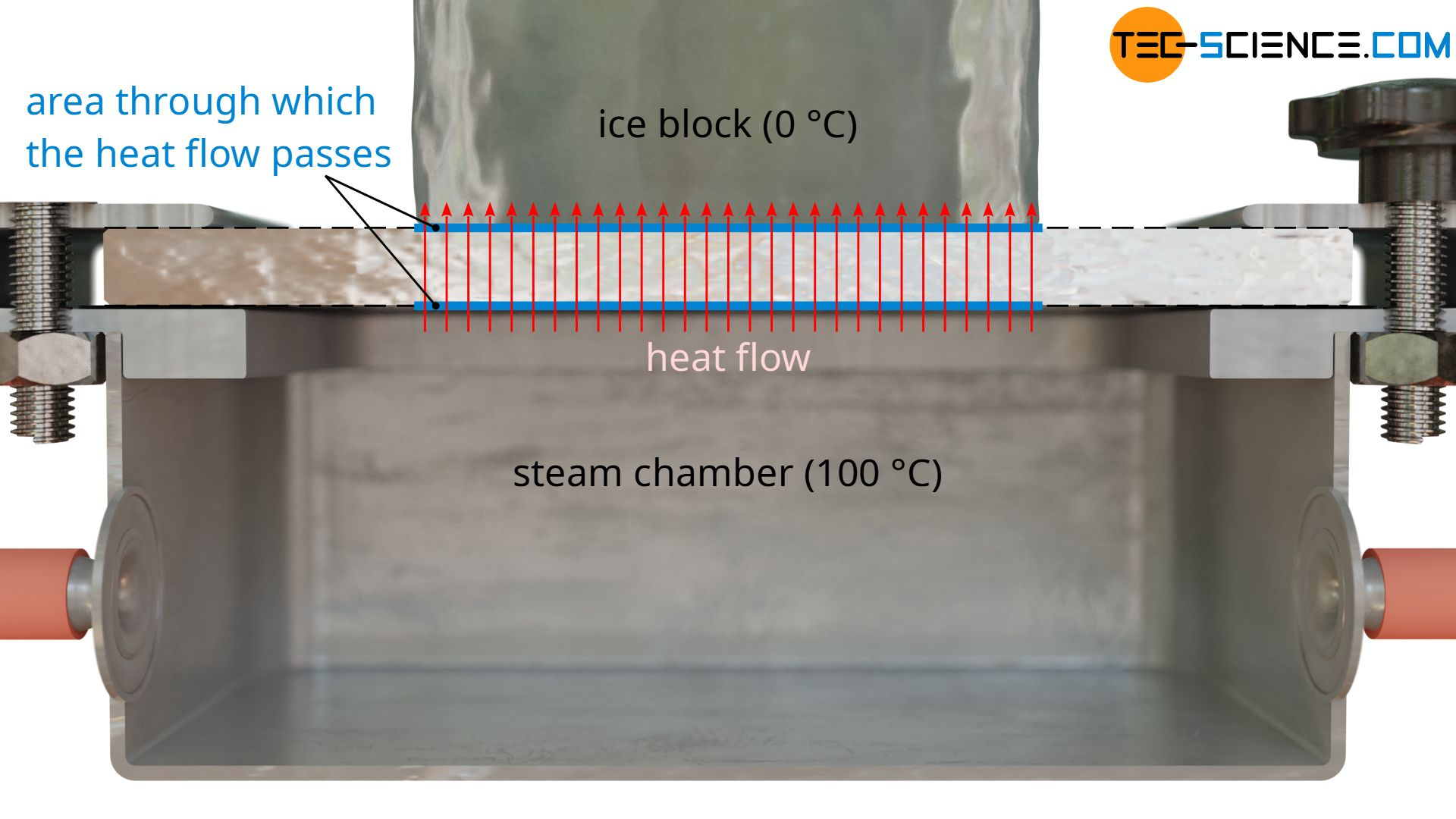 Heat flow relevant for the melting of the ice block