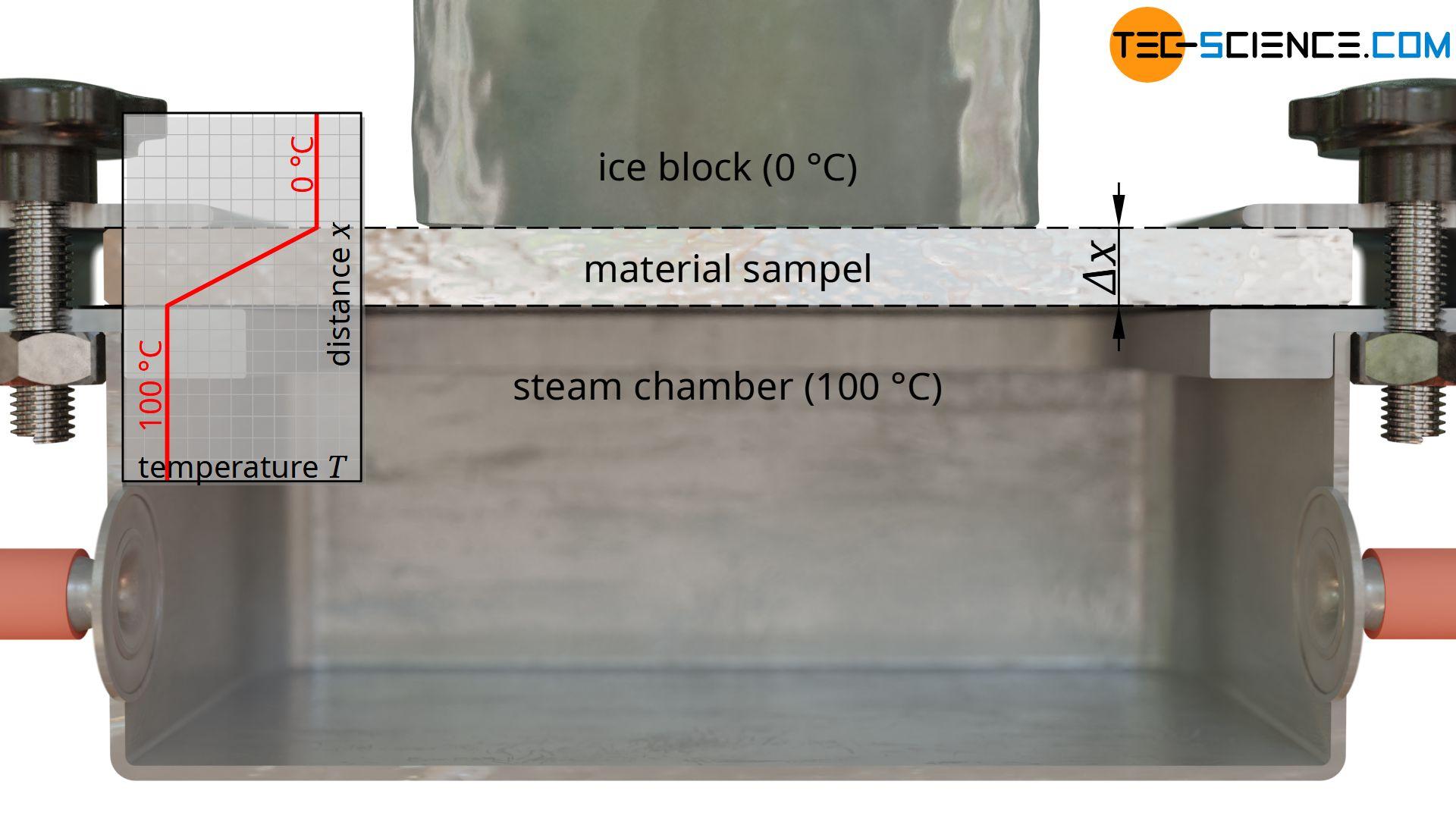 Temperature gradient within the sample