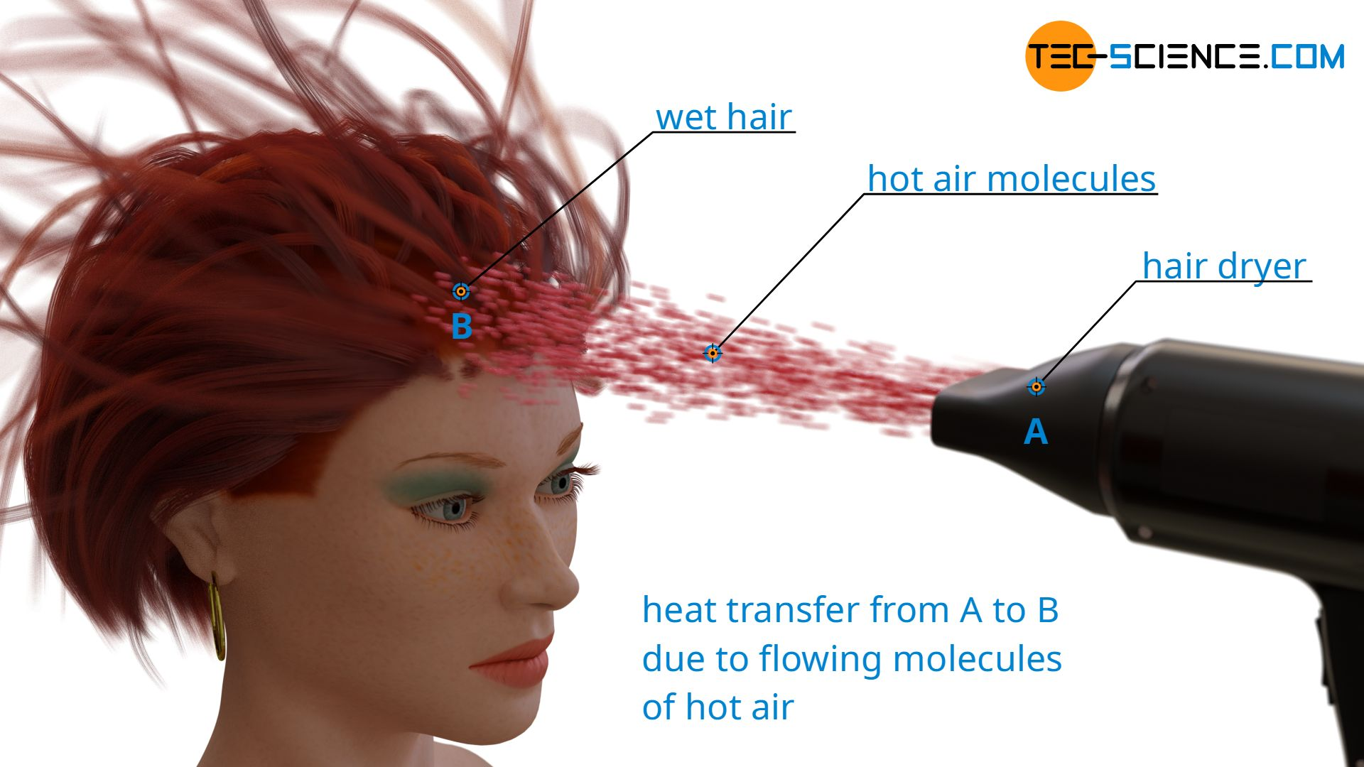 Heat transfer using the example of a hair dryer