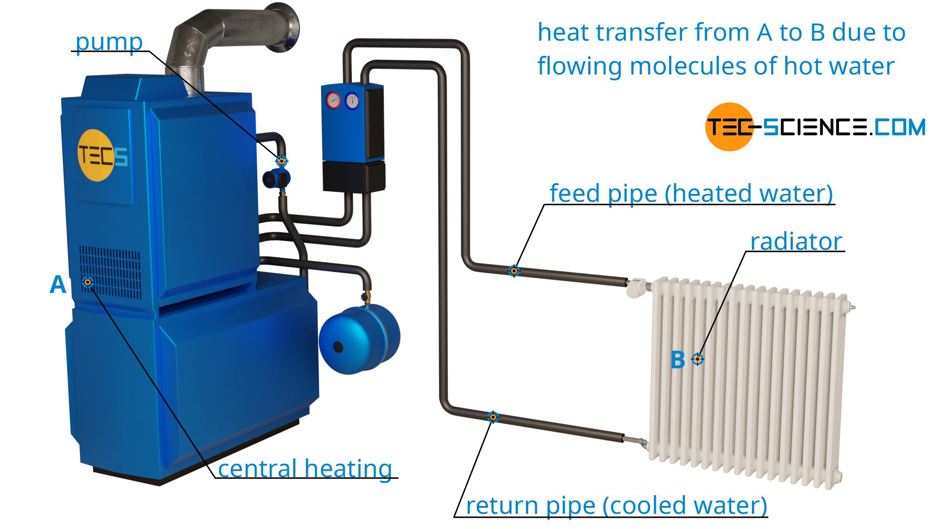 Heat transfer using the example of a central heating system