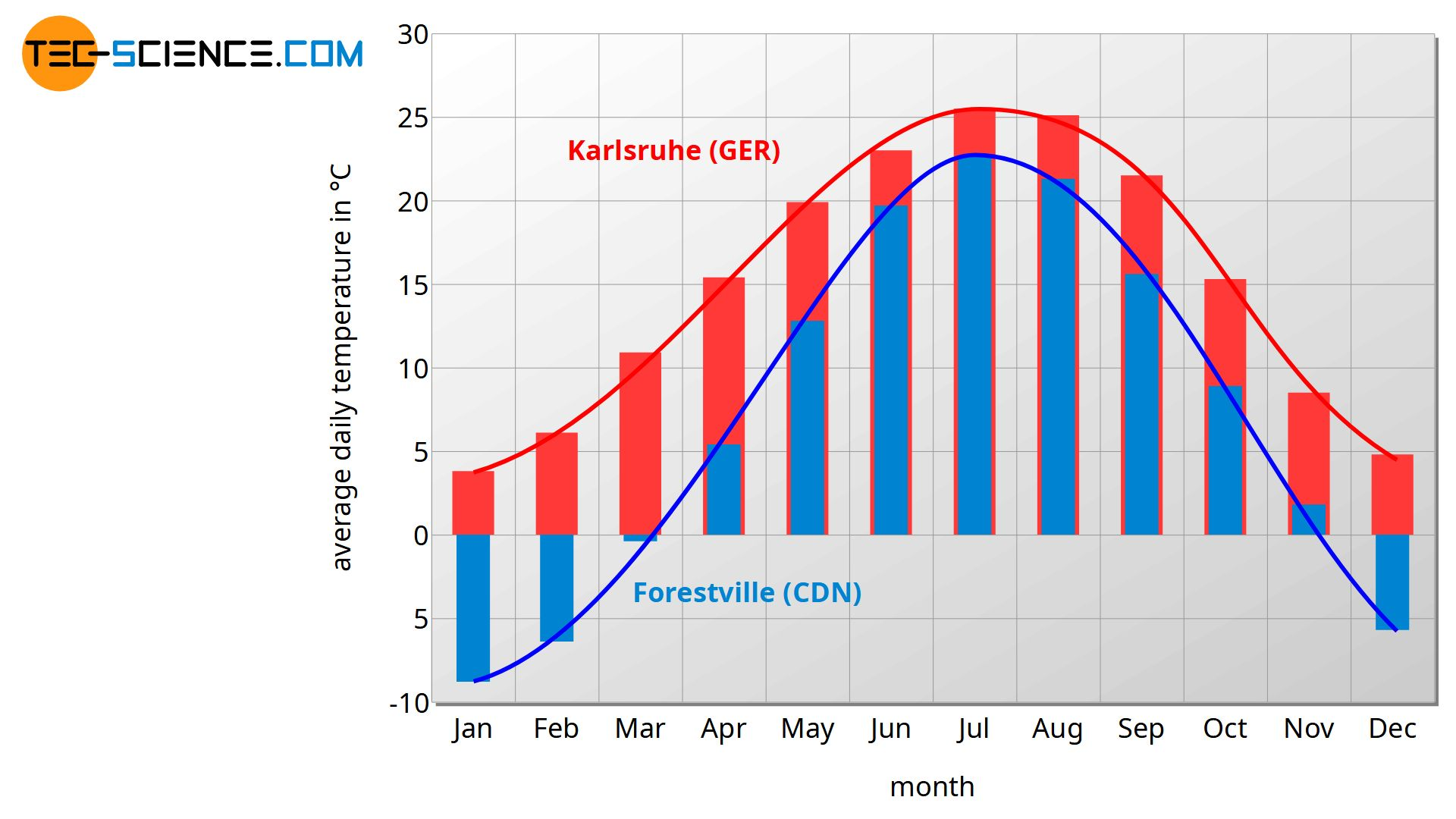 Climograph of Forestville (Canada) and Karlsruhe (Germany)