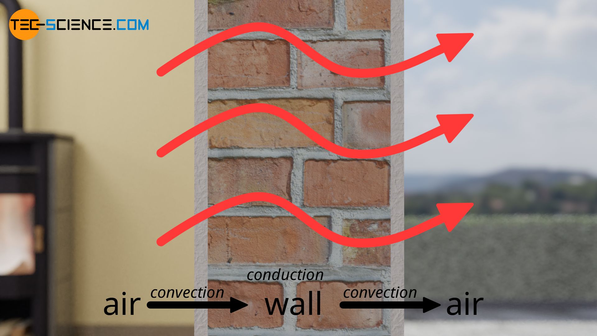 Heat flow through a wall by thermal convection and thermal conduction