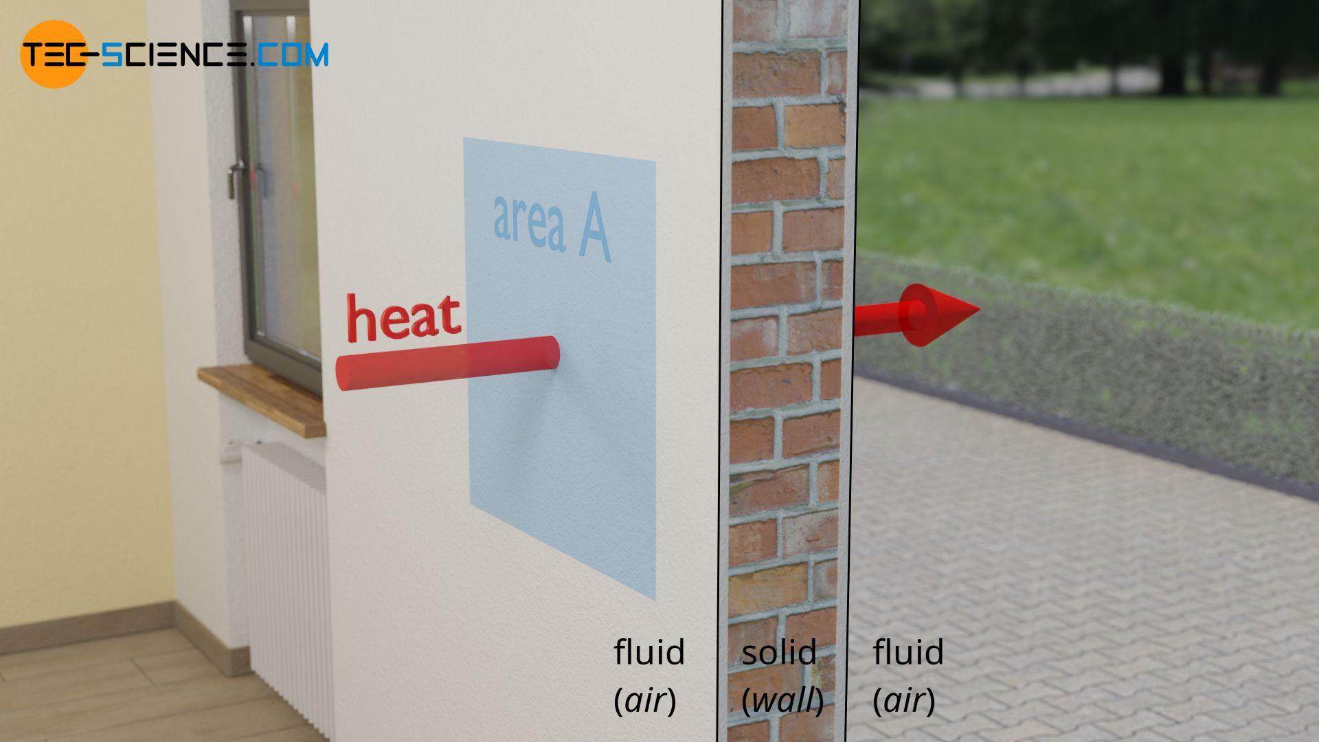 Definition of the U-value as heat flux per unit temperature