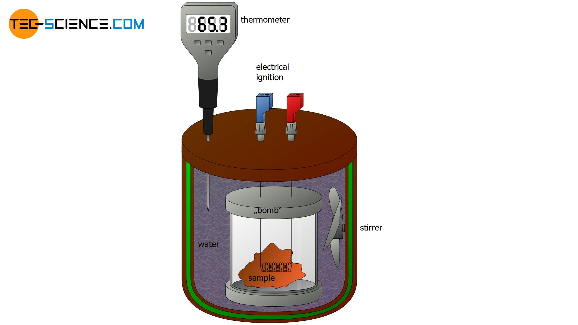 Design of a bomb calorimeter (how does work)