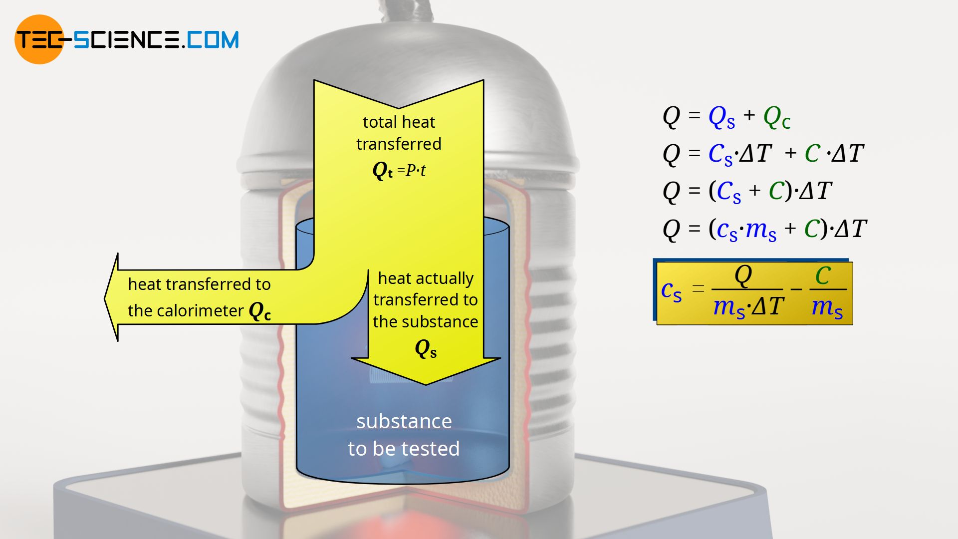 Energy flow diagram of the heat emitted by a heater (water value)
