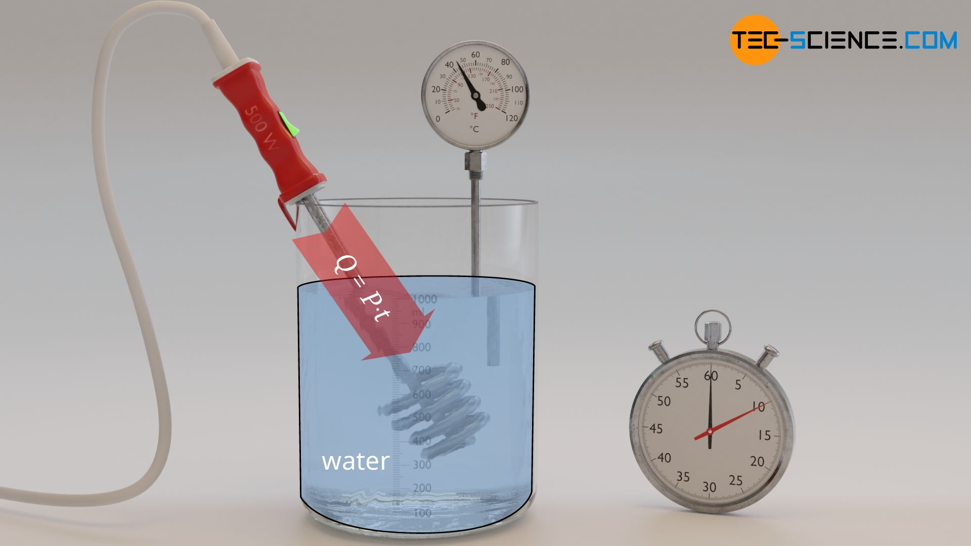 Determination of the supplied heat via electrical power and time