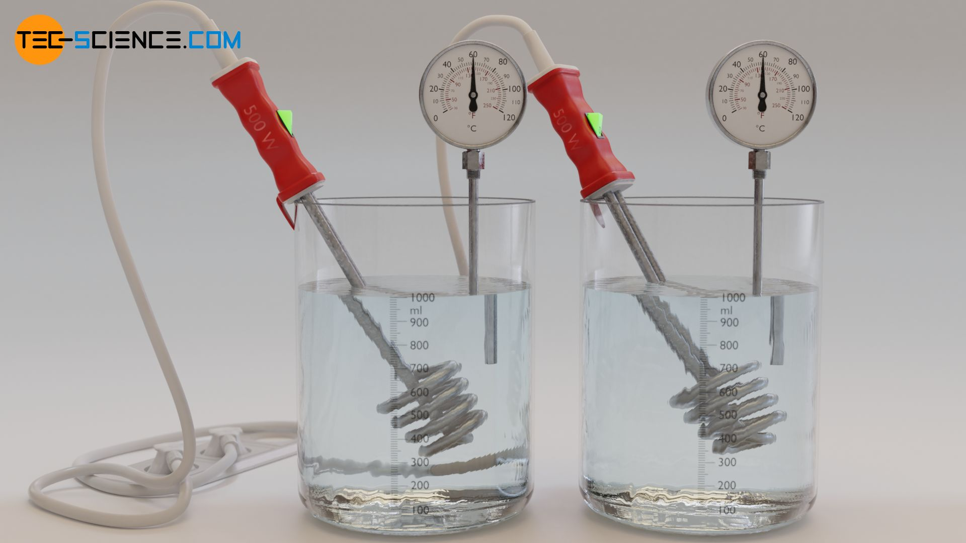 Heating twice the mass of water requires twice the amount of heat