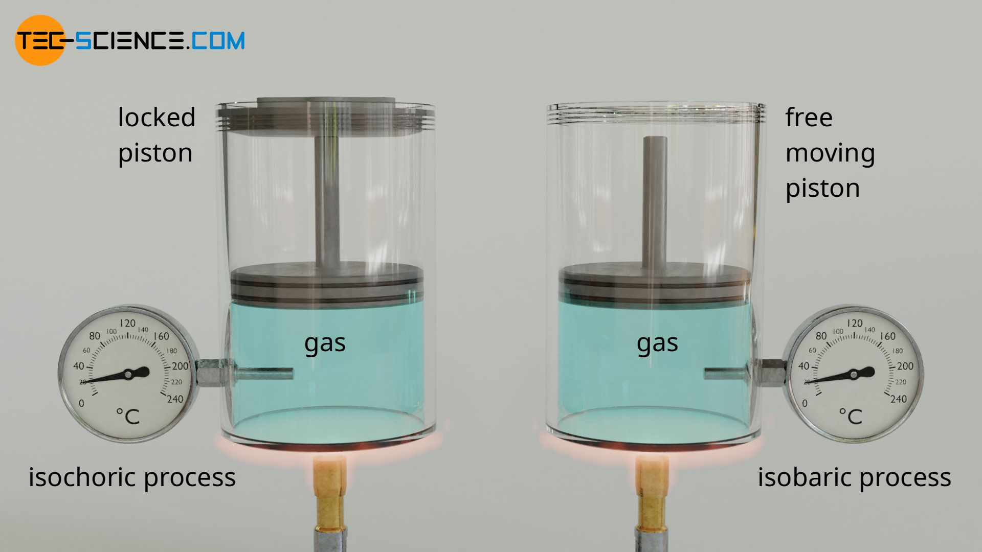 Heating of a gas at constant volume (left) and constant pressure (right)