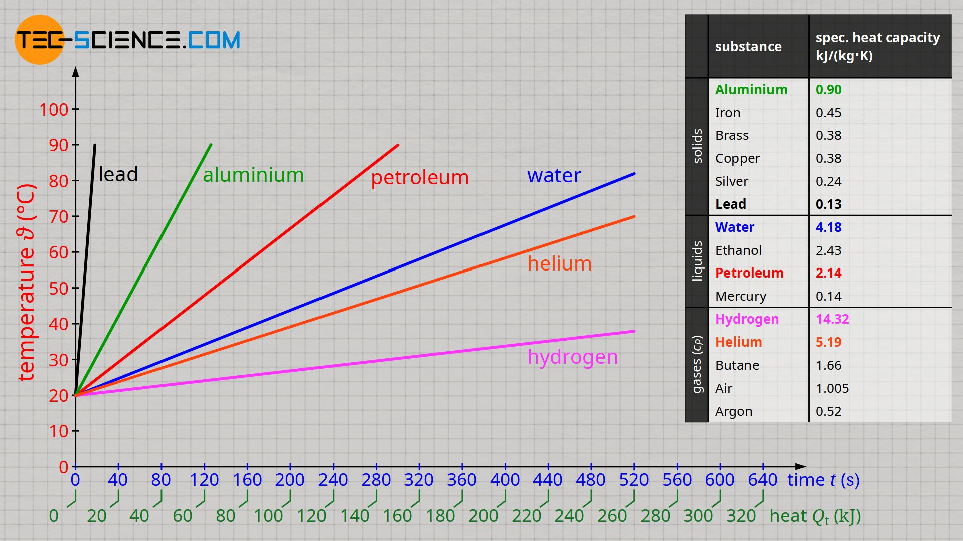Heat capacity of selected substances