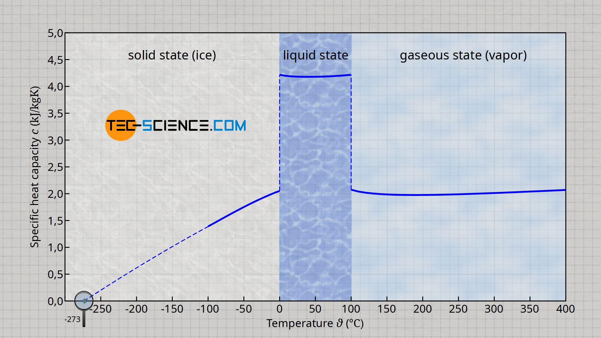 Specific heat capacity of water as a function of state of matter and temperature
