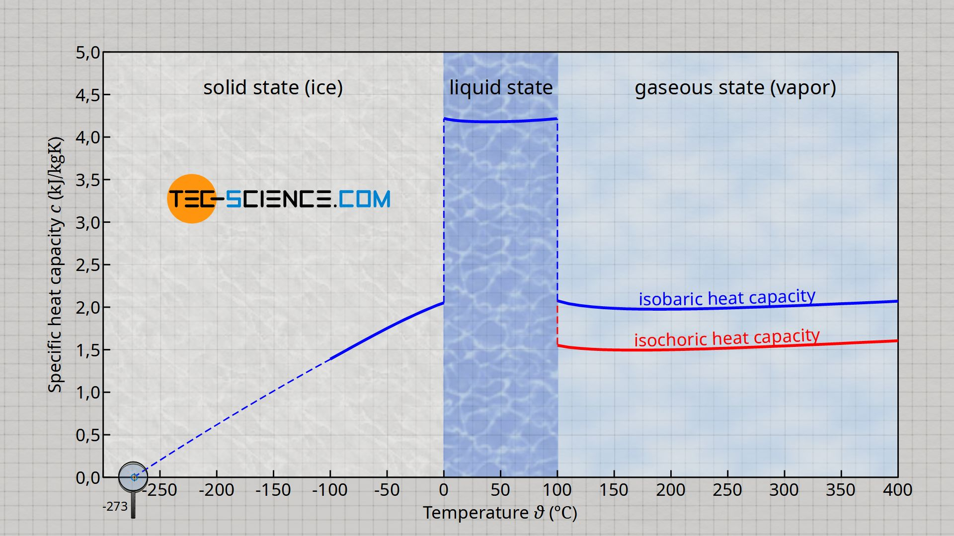 Specific heat capacity of water/ice/vapor as a function of temperature