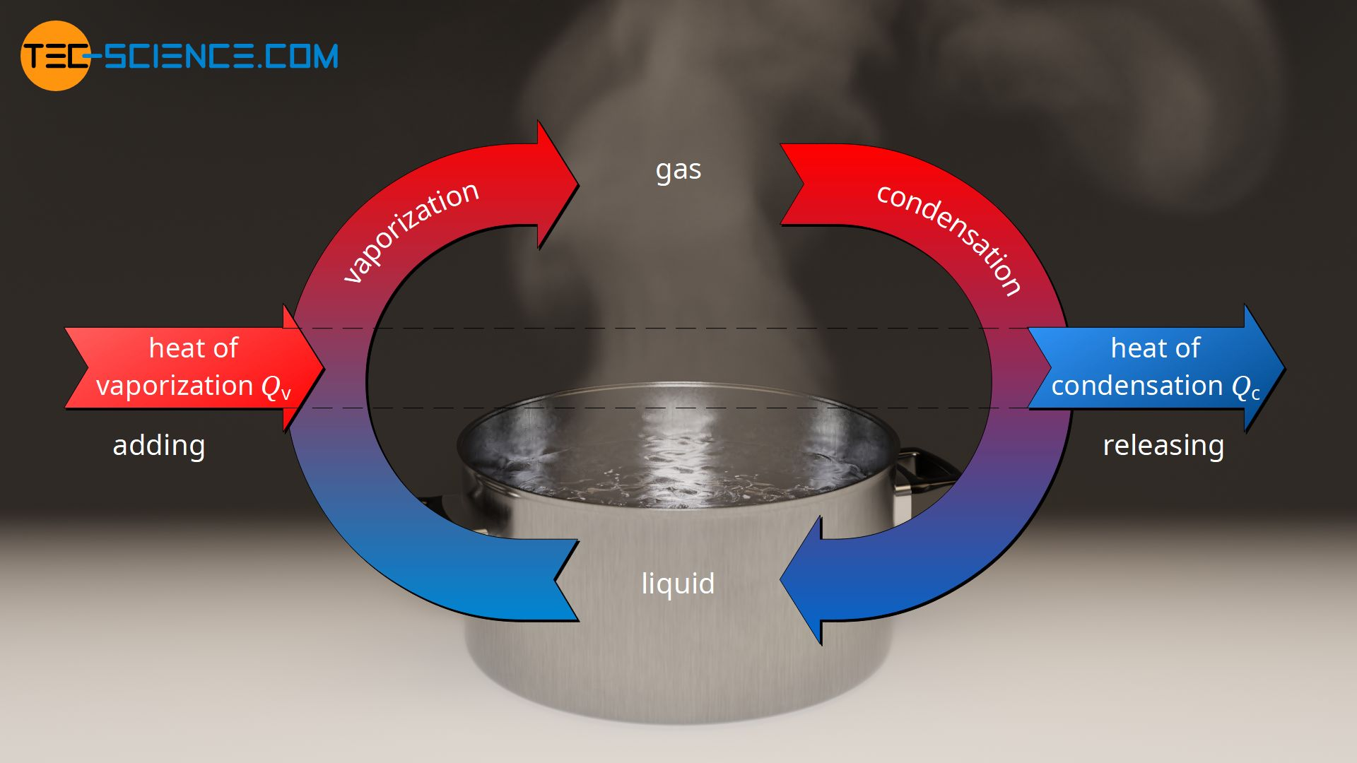 Energy flow diagram of vaporization and condensation