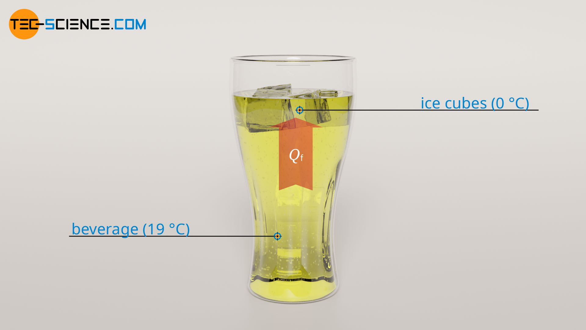 Melting of the ice cubes due to the heat released from the beverage