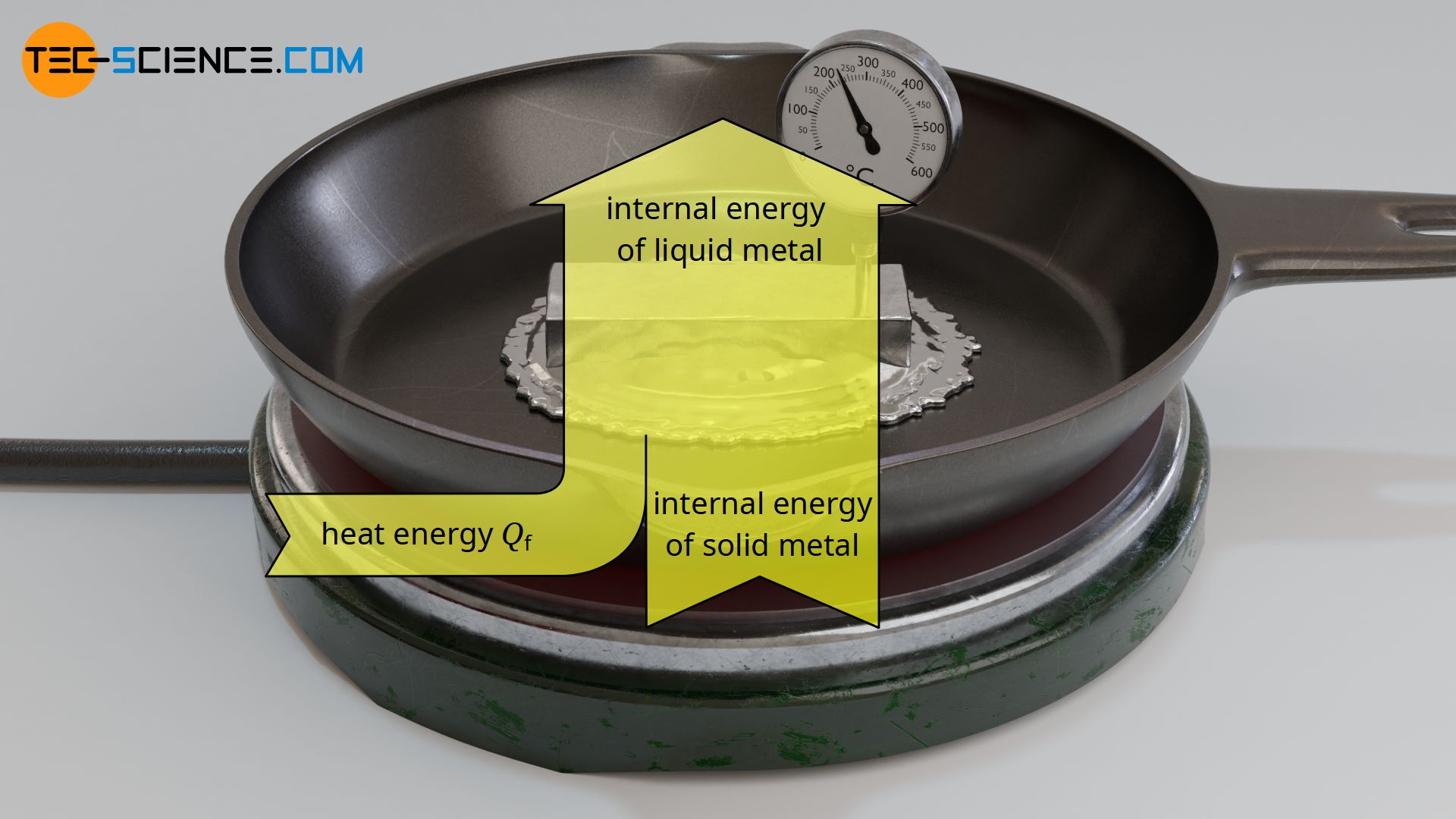 Change in internal energy due to input of heat of fusion during melting