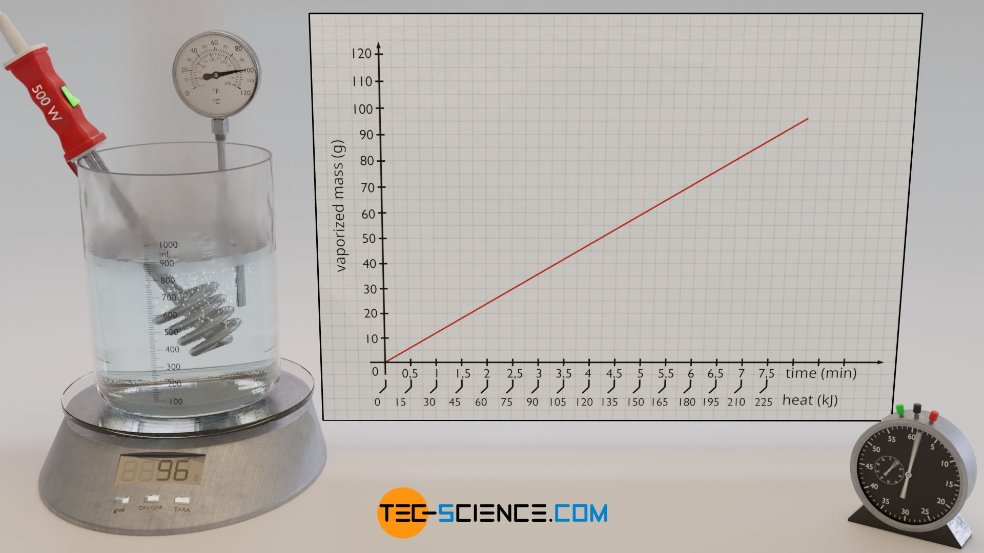 Experiment to determine the specific heat of vaporization (enthalpy of vaporization) of water