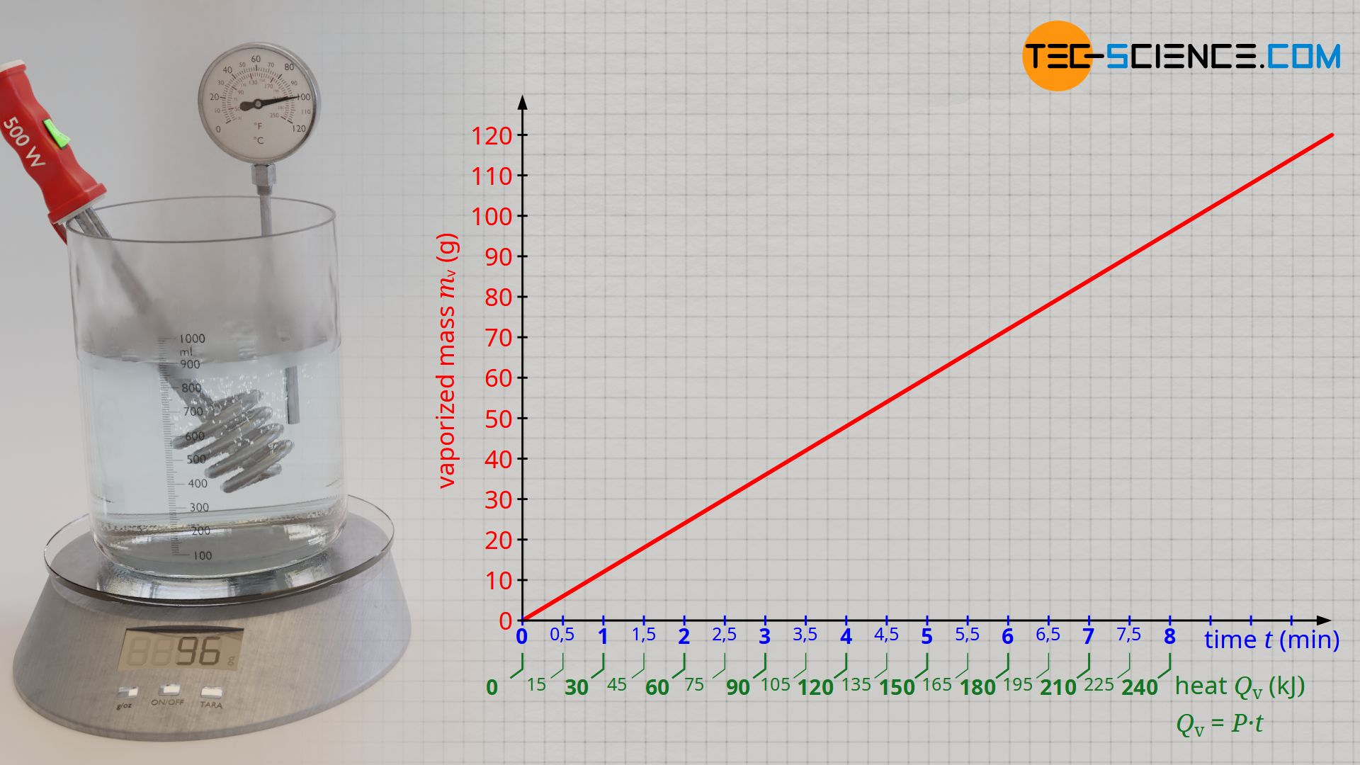 Evaluation for determining the specific heat of vaporization of water (enthalpy of vaporization)