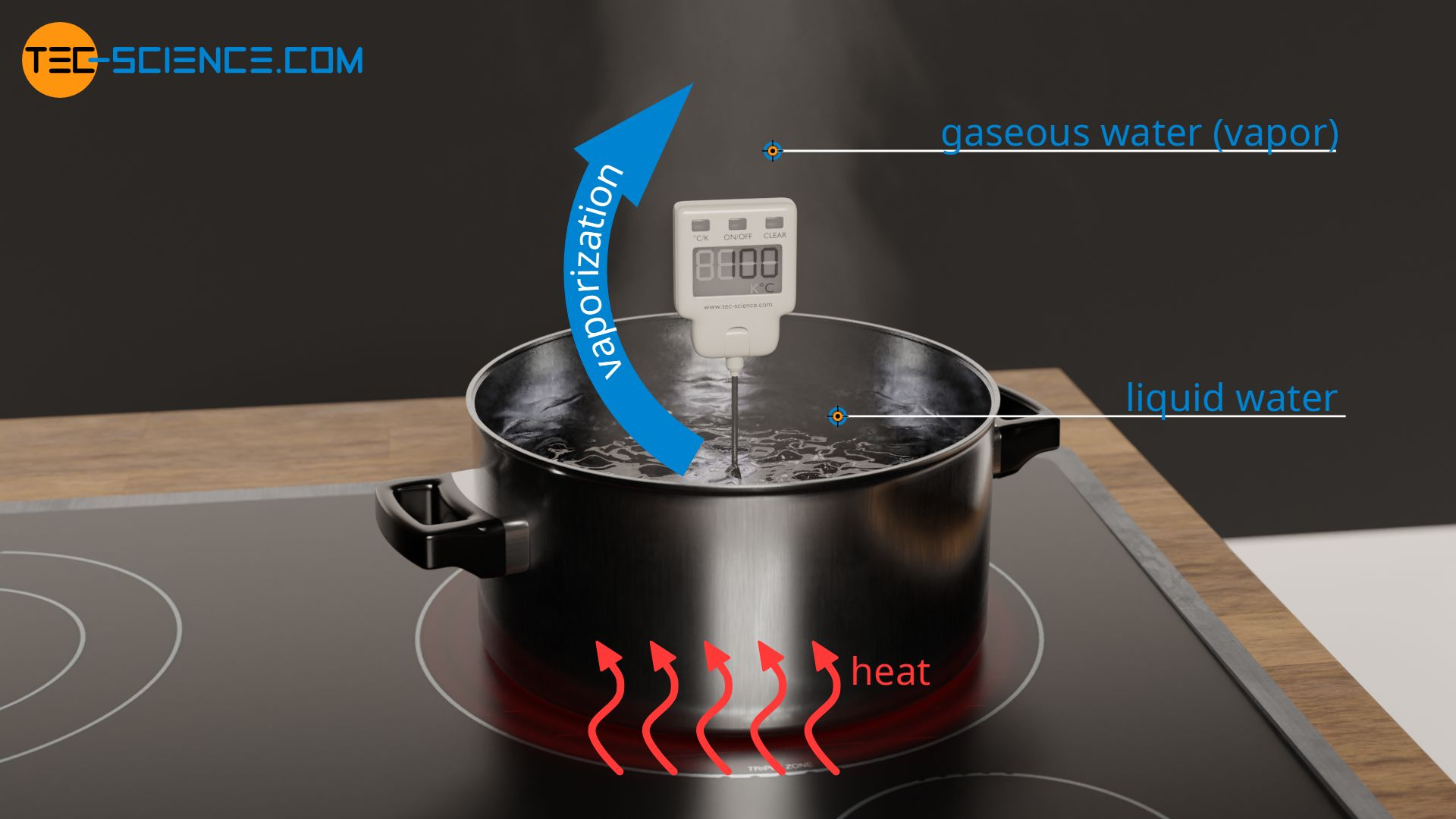 Vaporization of water in a pot on a hotplate