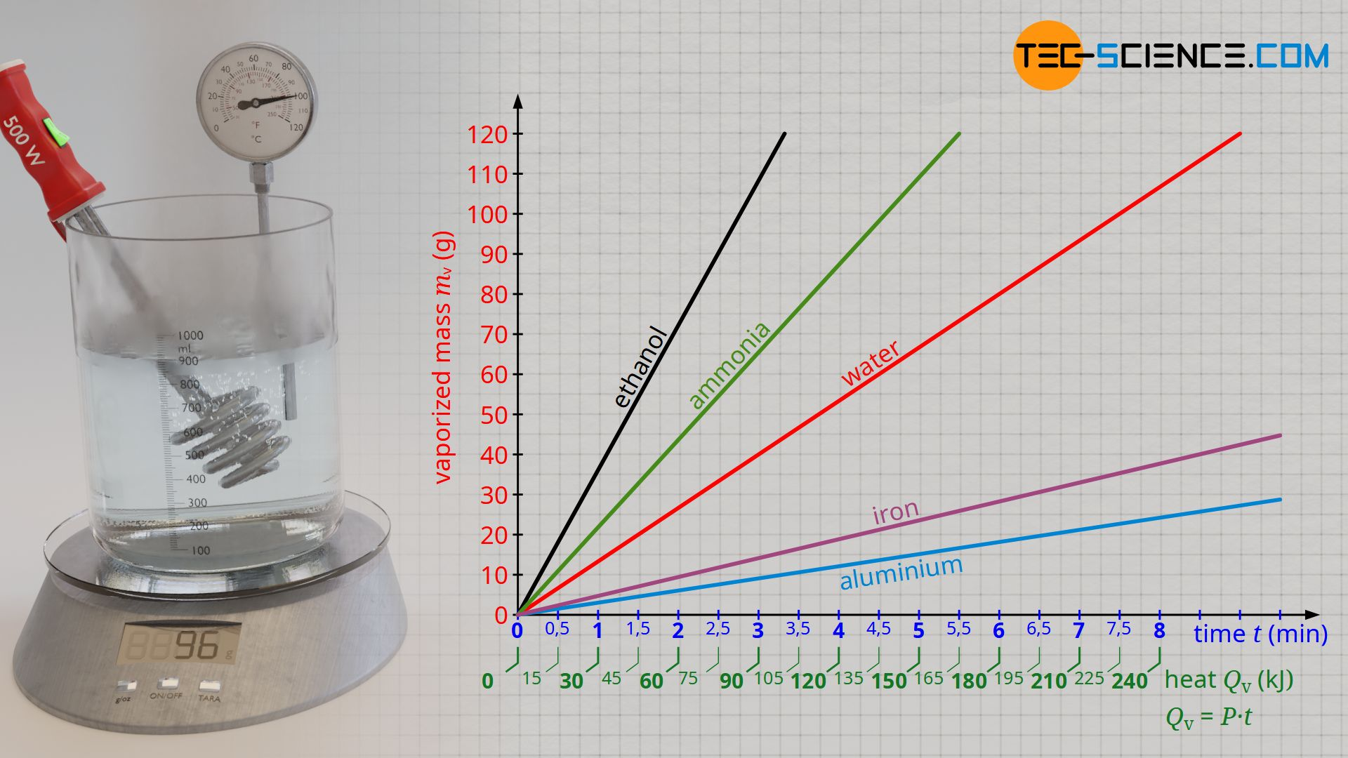 Specific heat of vaporization of selected substances