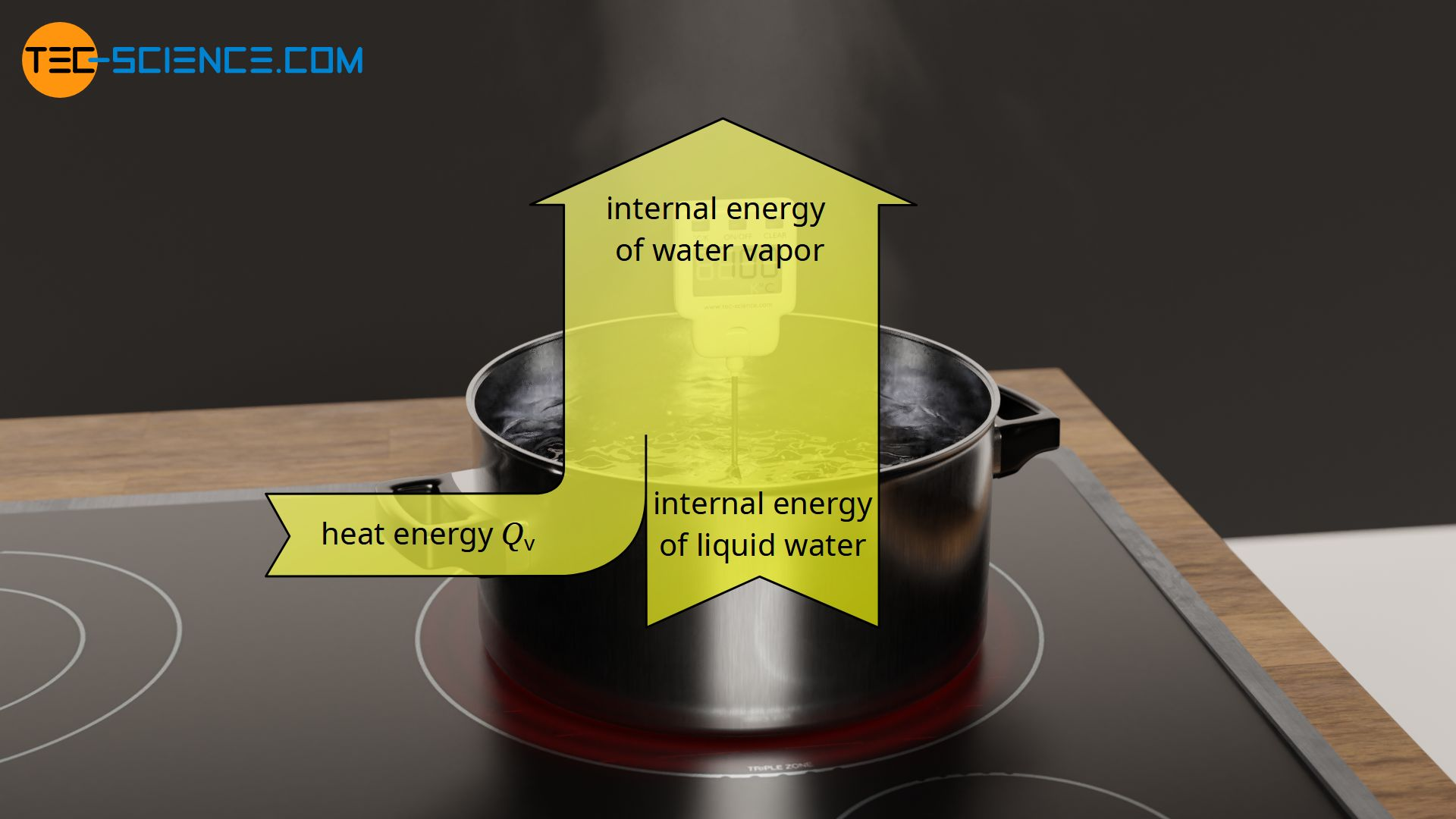 Change in internal energy due to input of heat of vaporization
