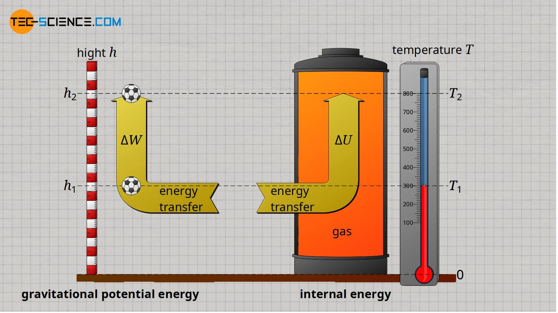 Analogy between potential energy and internal energy