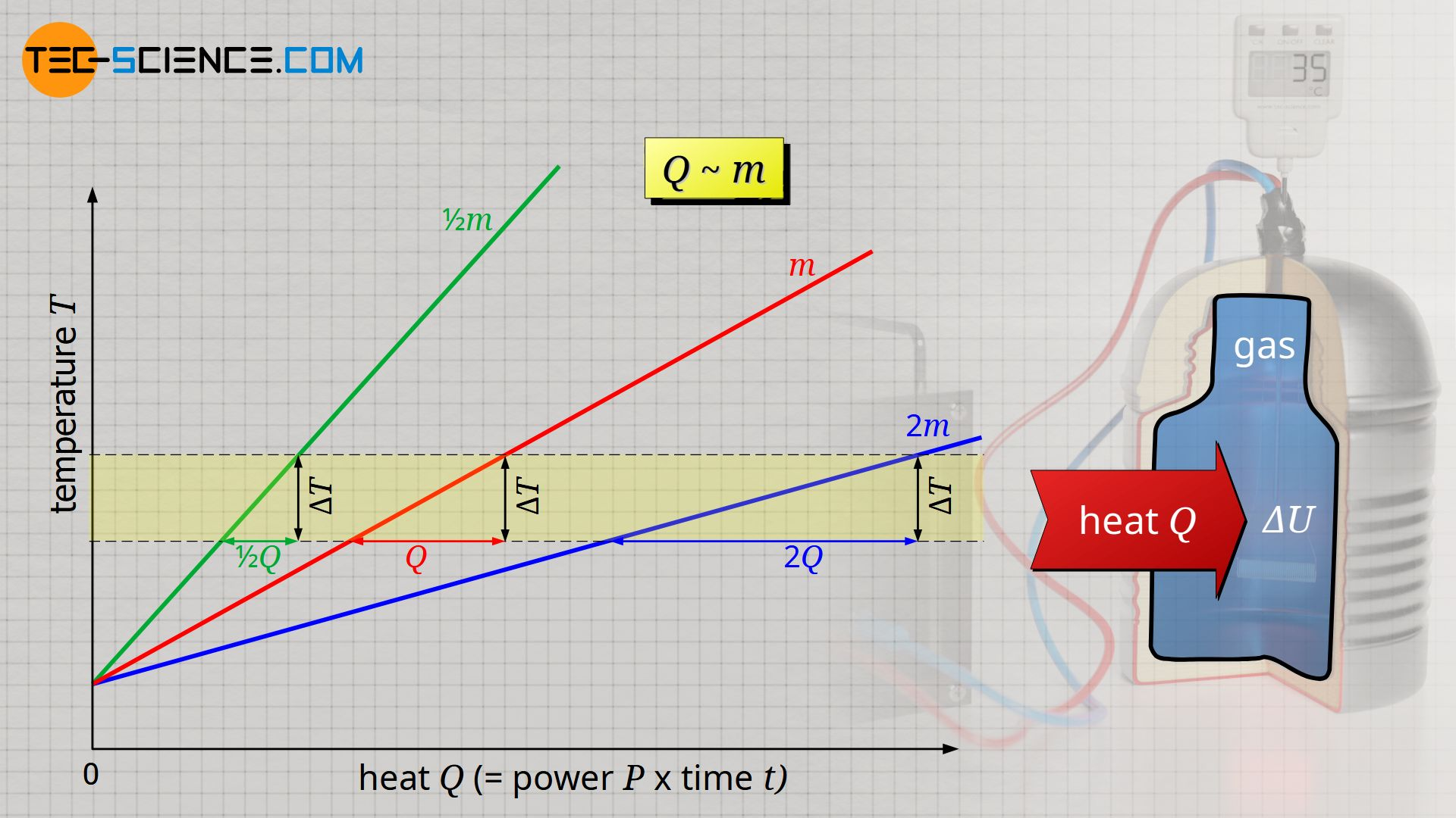Proportionality between heat and mass at constant temperature change