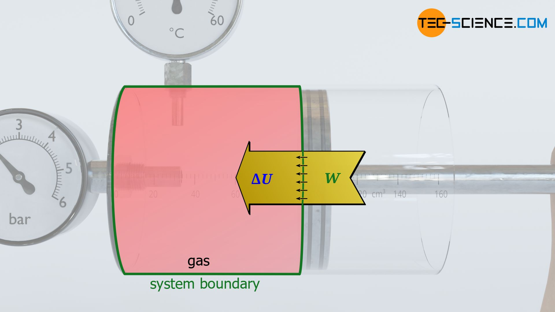 Energy flow diagram of a compression of a gas in a cylinder (adiabatic system)