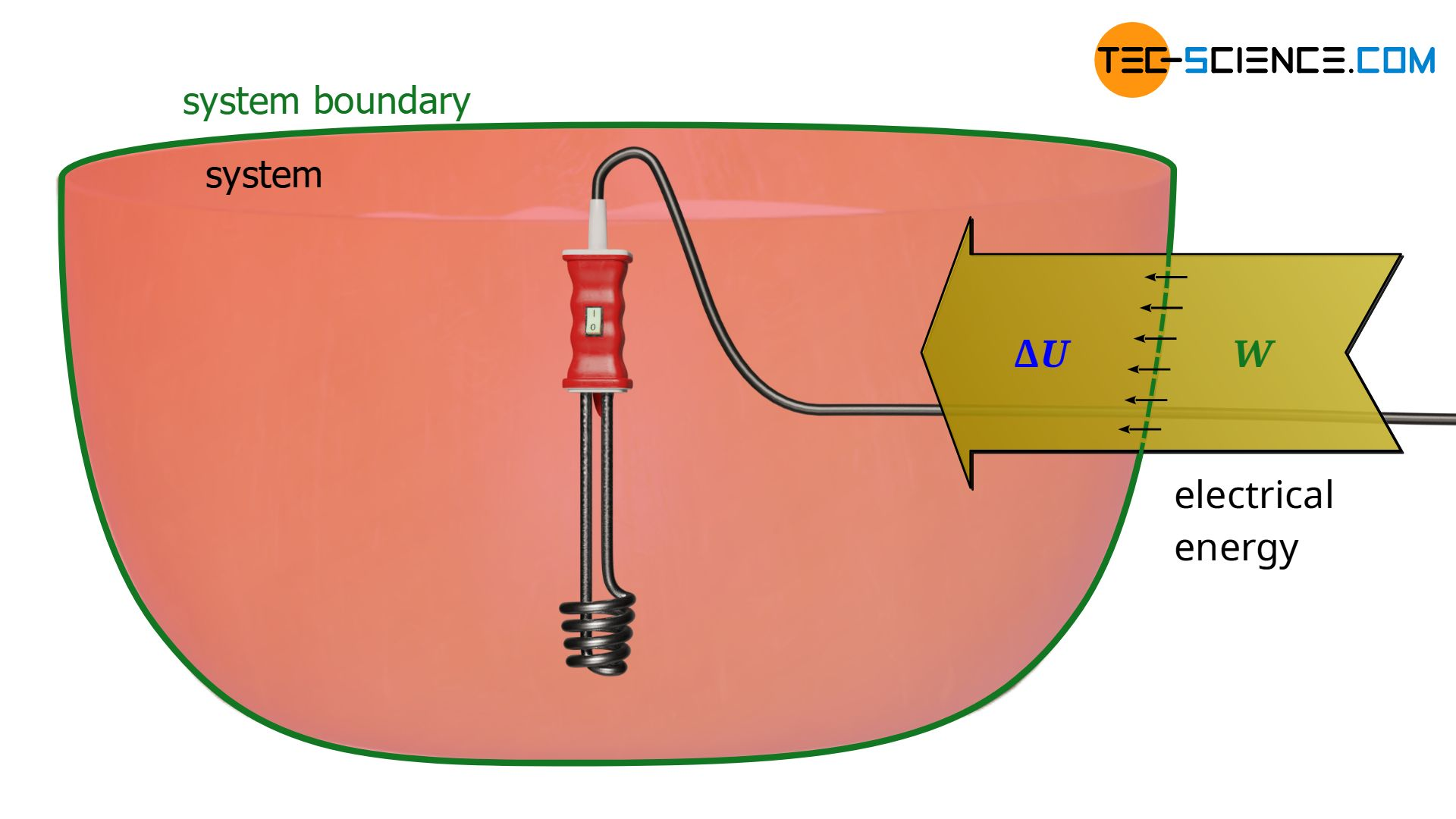 Dissipation of electrical energy with an immersion heater