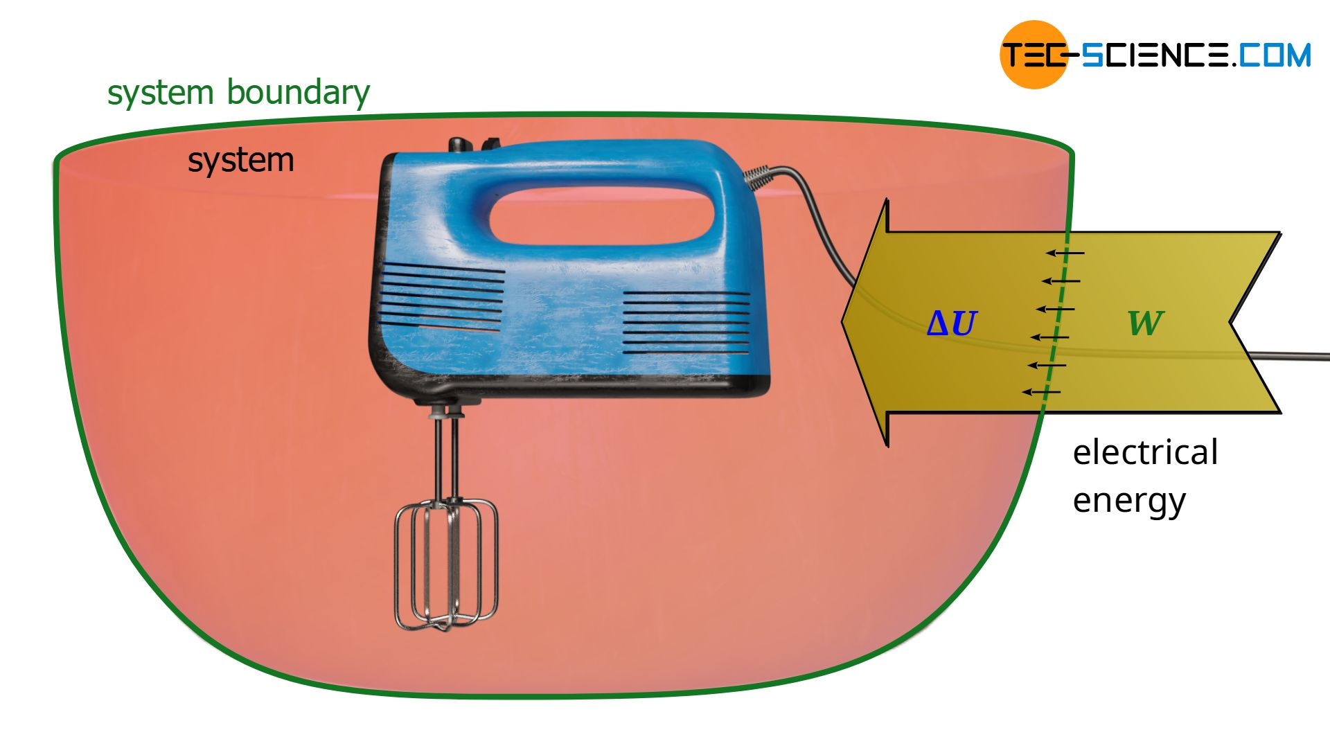 Dissipation of electrical energy