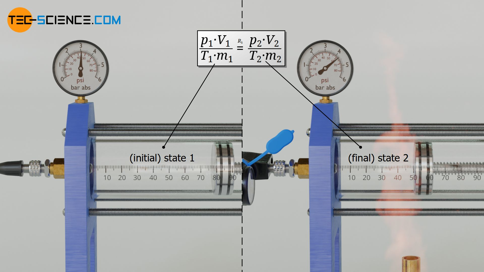 Linking two states of an ideal gas
