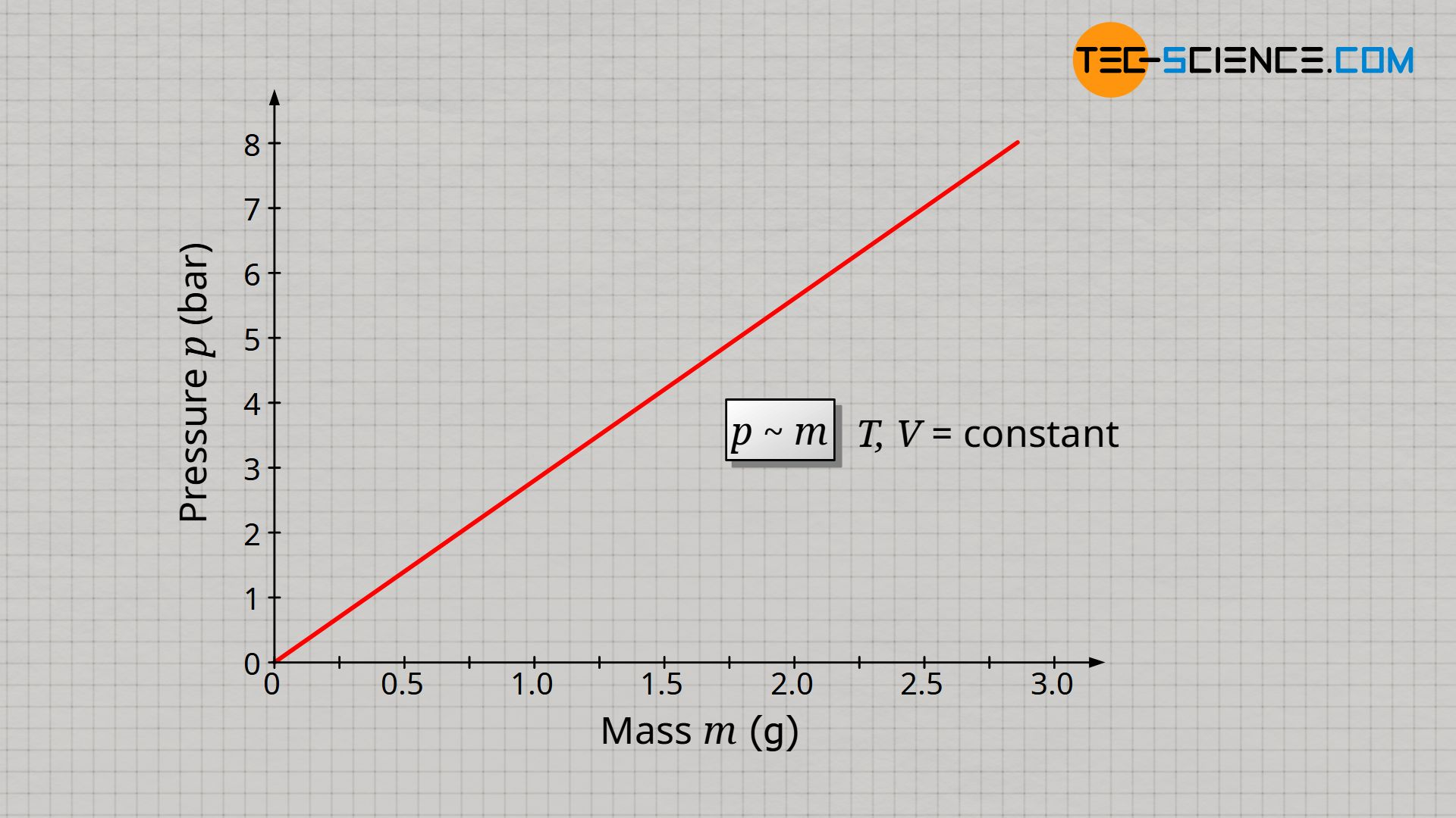 Proportional relationship between gas pressure and gas mass at constant temperature and constant volume