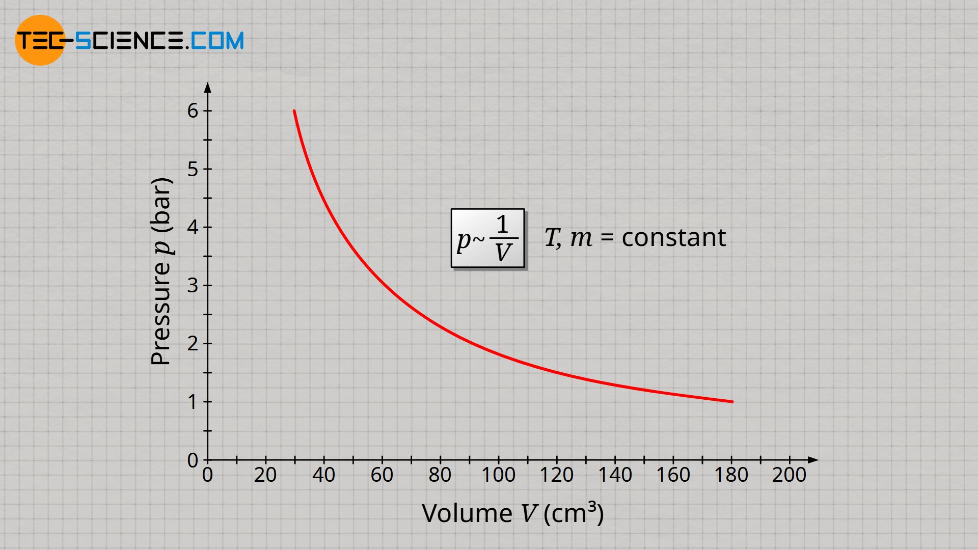 Inversely proportional relationship between gas pressure and gas volume at constant mass and temperature