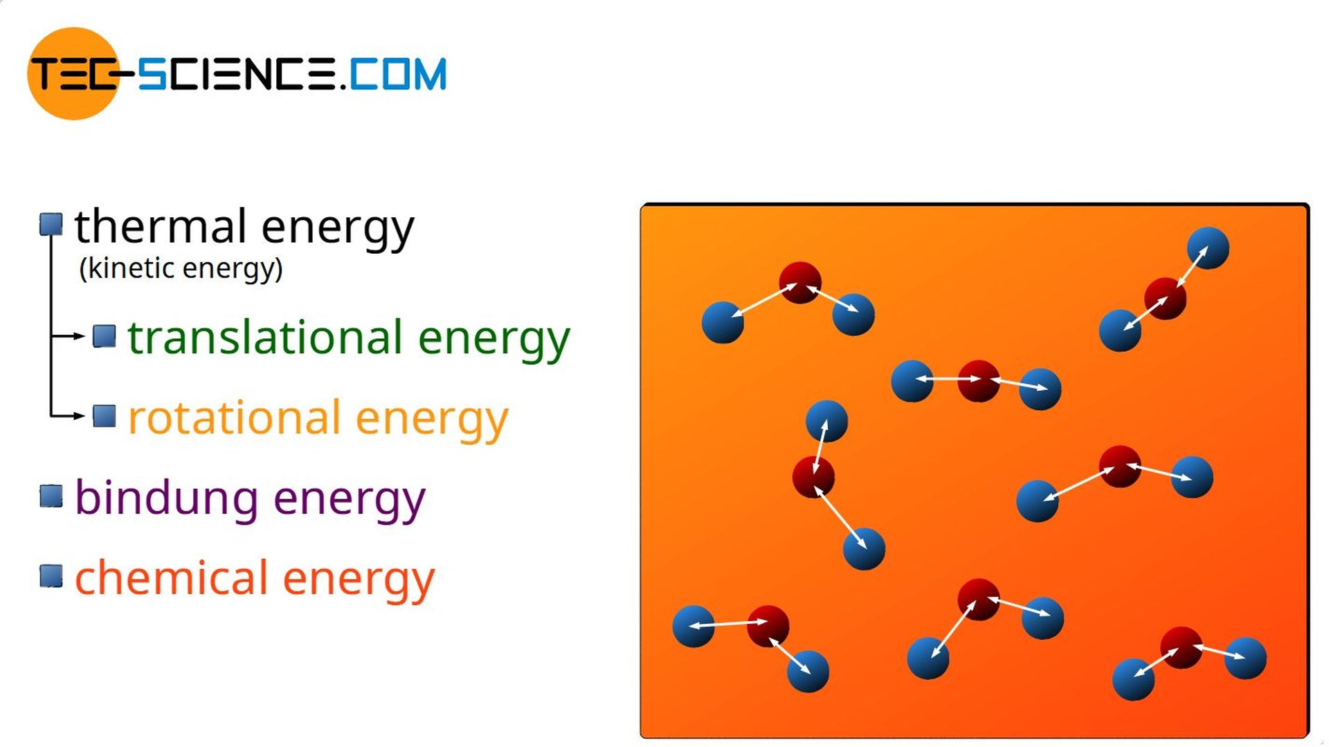 Chemical energy as part of the internal energy of a substance