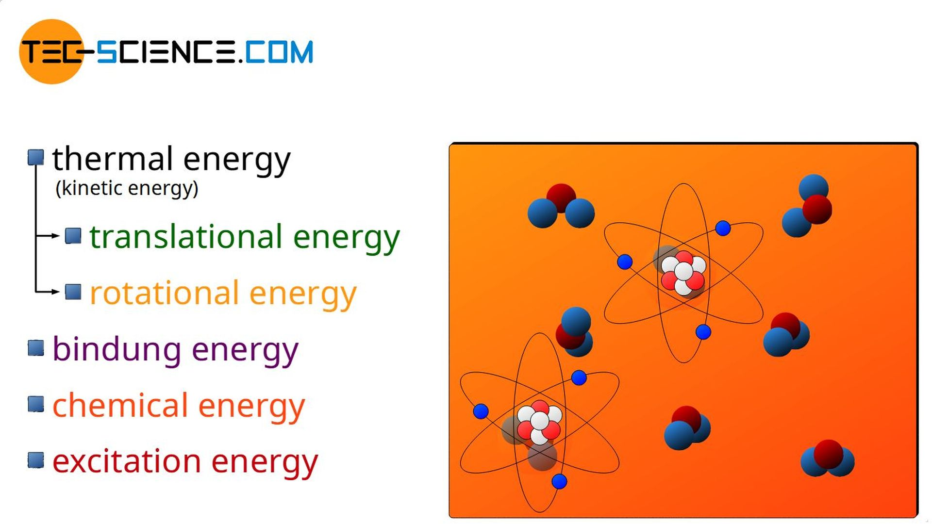 Excitation energy as part of the internal energy of a substance