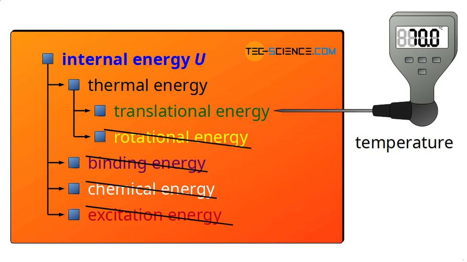 Internal energy of ideal gases