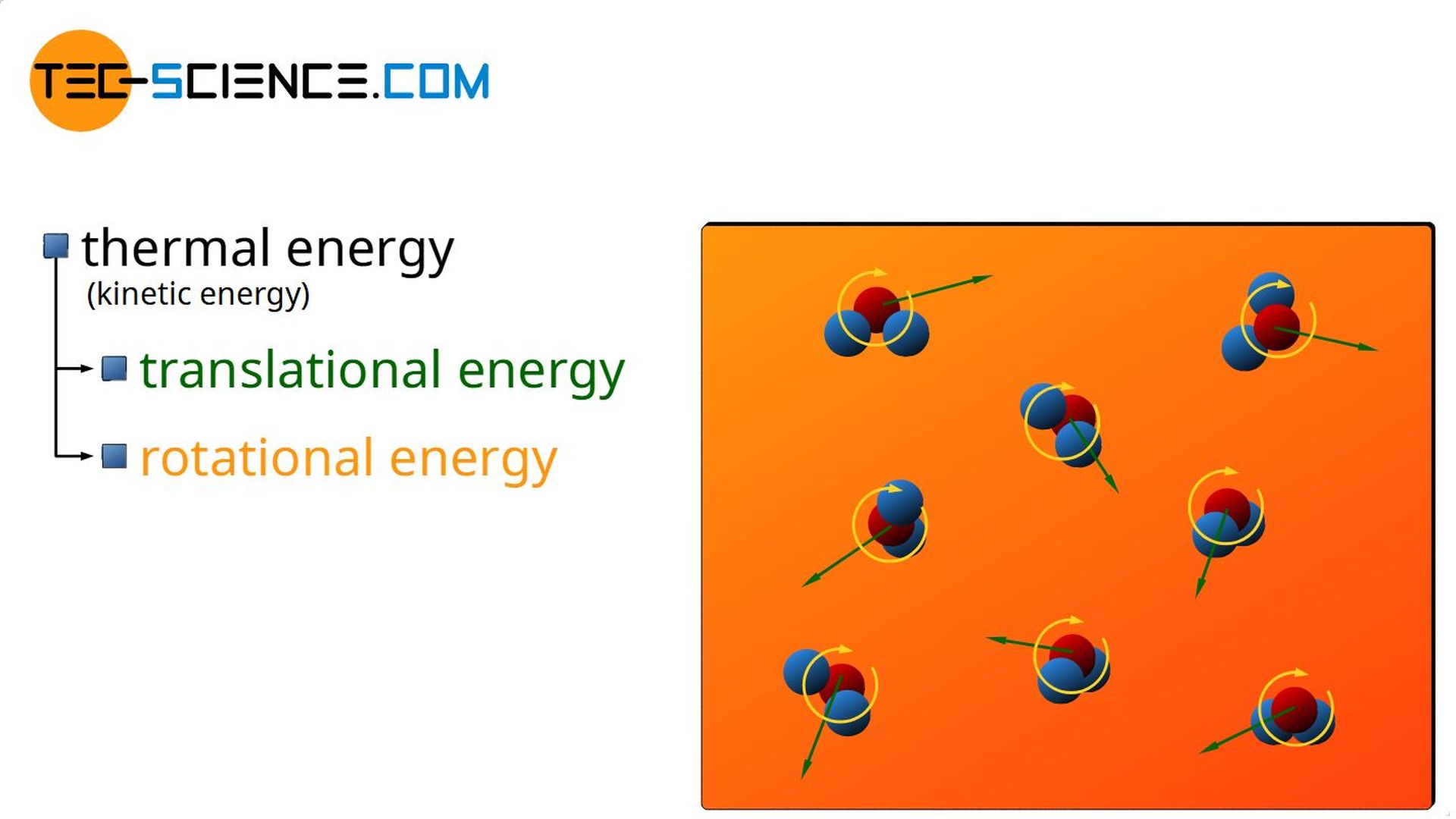 Thermal energy as part of the internal energy of a substance