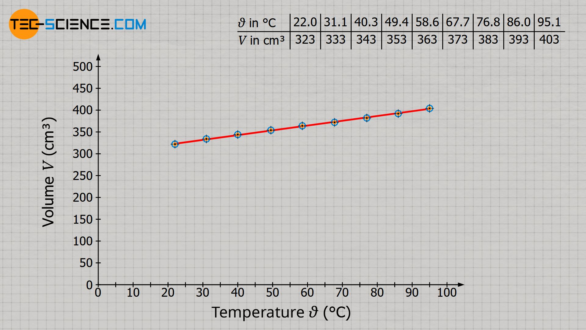Relationship between temperature (in the unit degree Celsius) and volume at constant pressure
