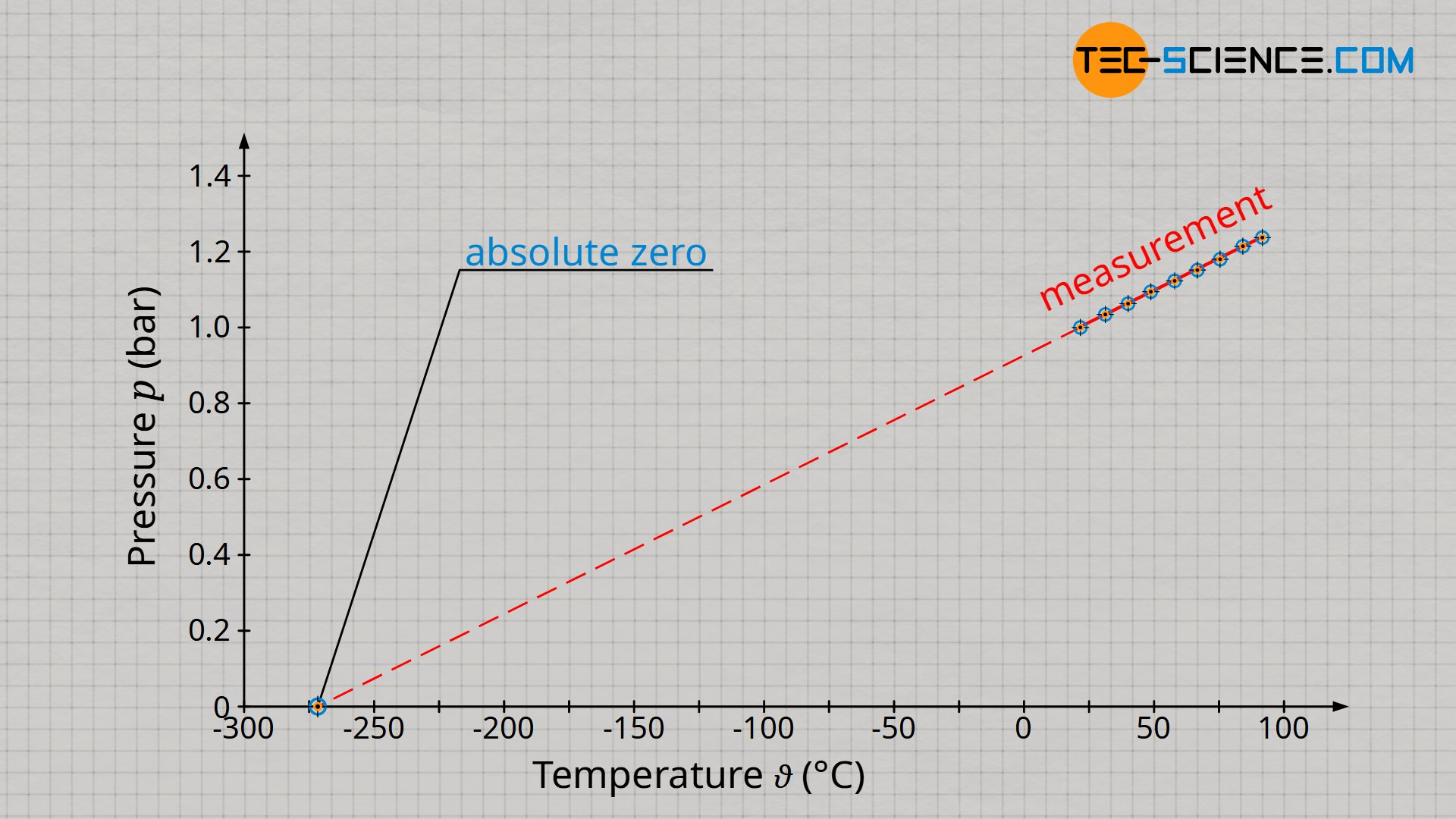 Definition of absolute zero as reference point for the Kelvin scale