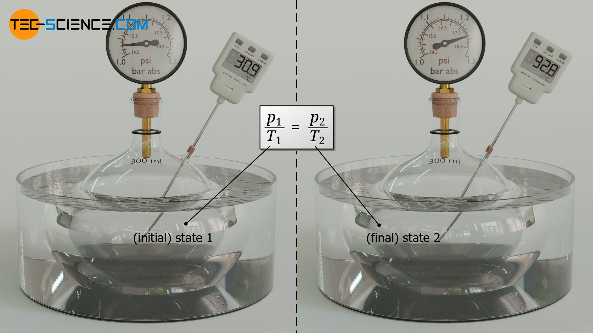 Linking two states of an isochoric process