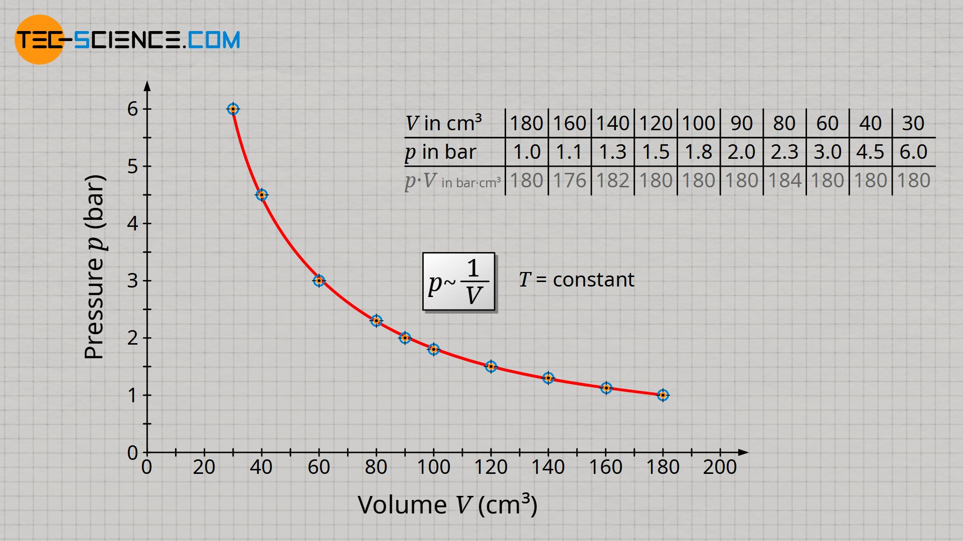 Volume-pressure diagram for an isothermal process (law of Boyle-Mariotte)