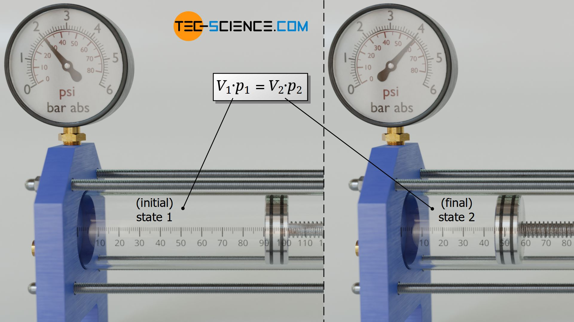 Linking two states of an isothermal process