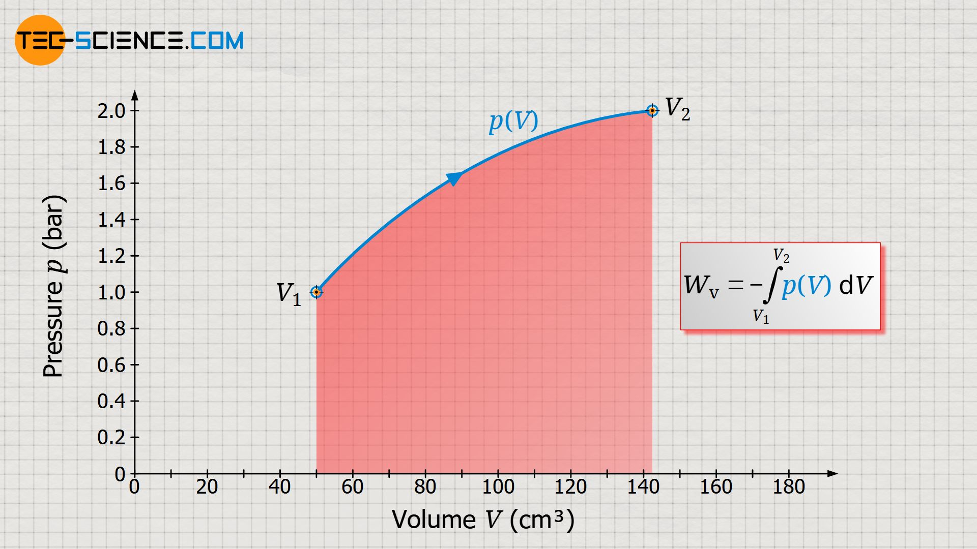 Calculation of pressure-volume work as the area under the p(V) curve