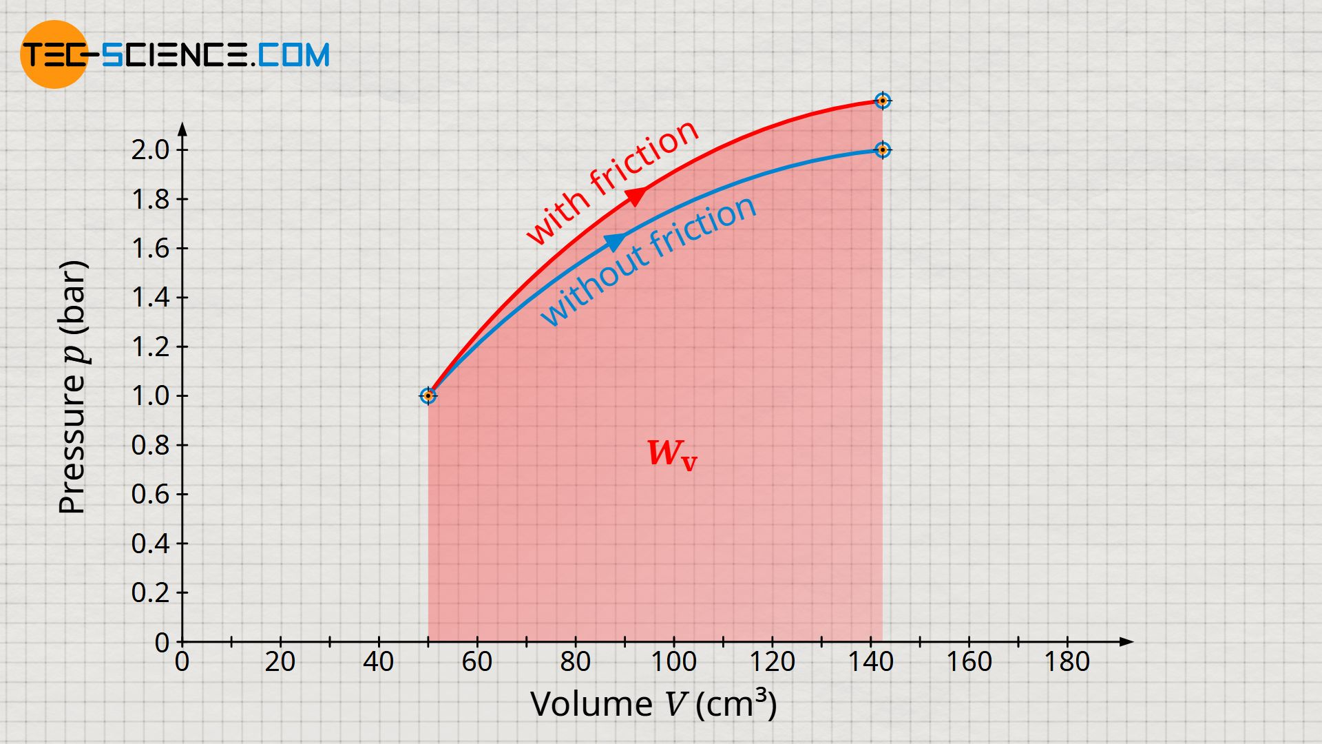 Comparison of pressure-volume work between a process with and without friction
