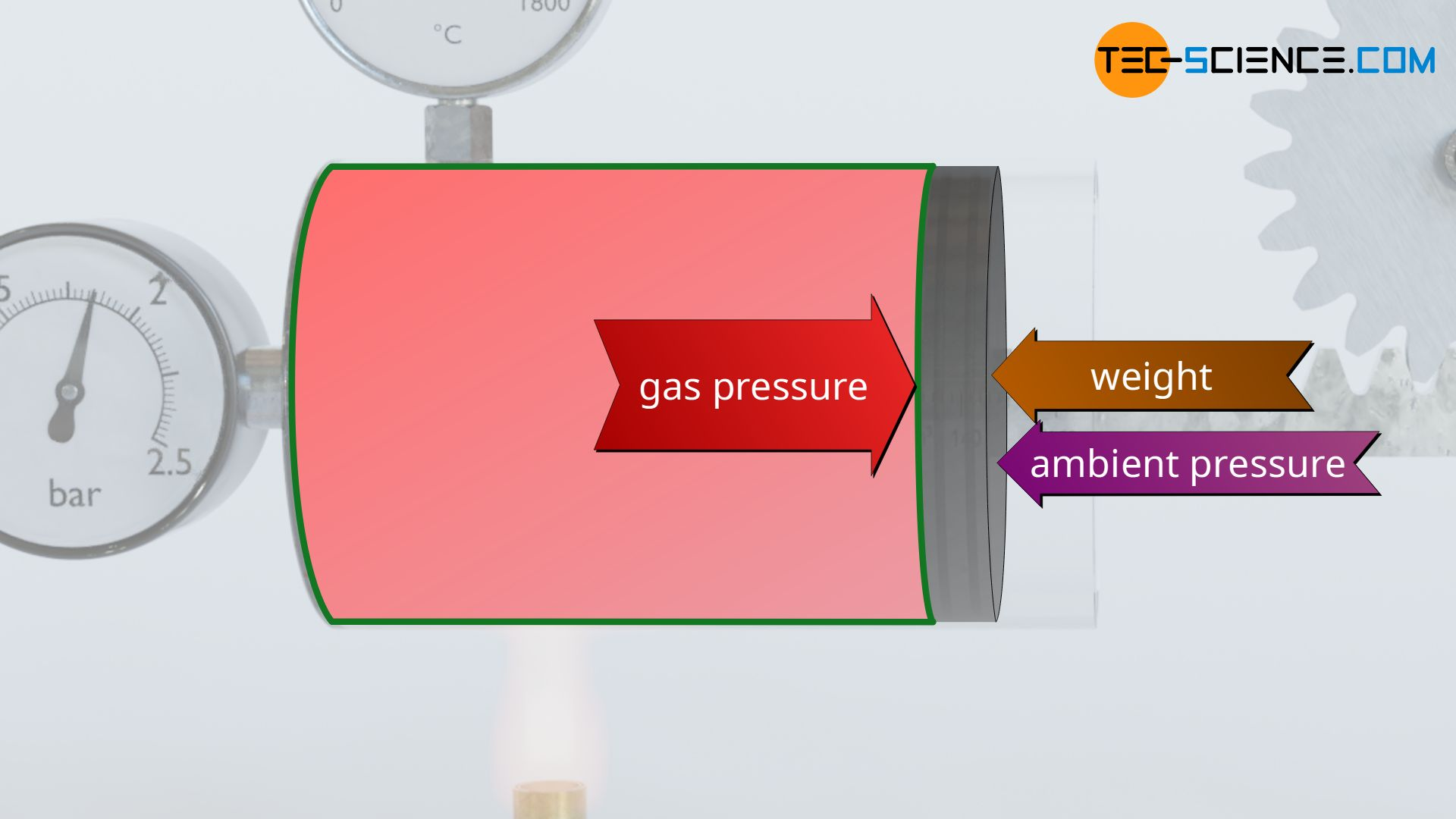 Dividing the pressure-volume work into useful work and static pressure work