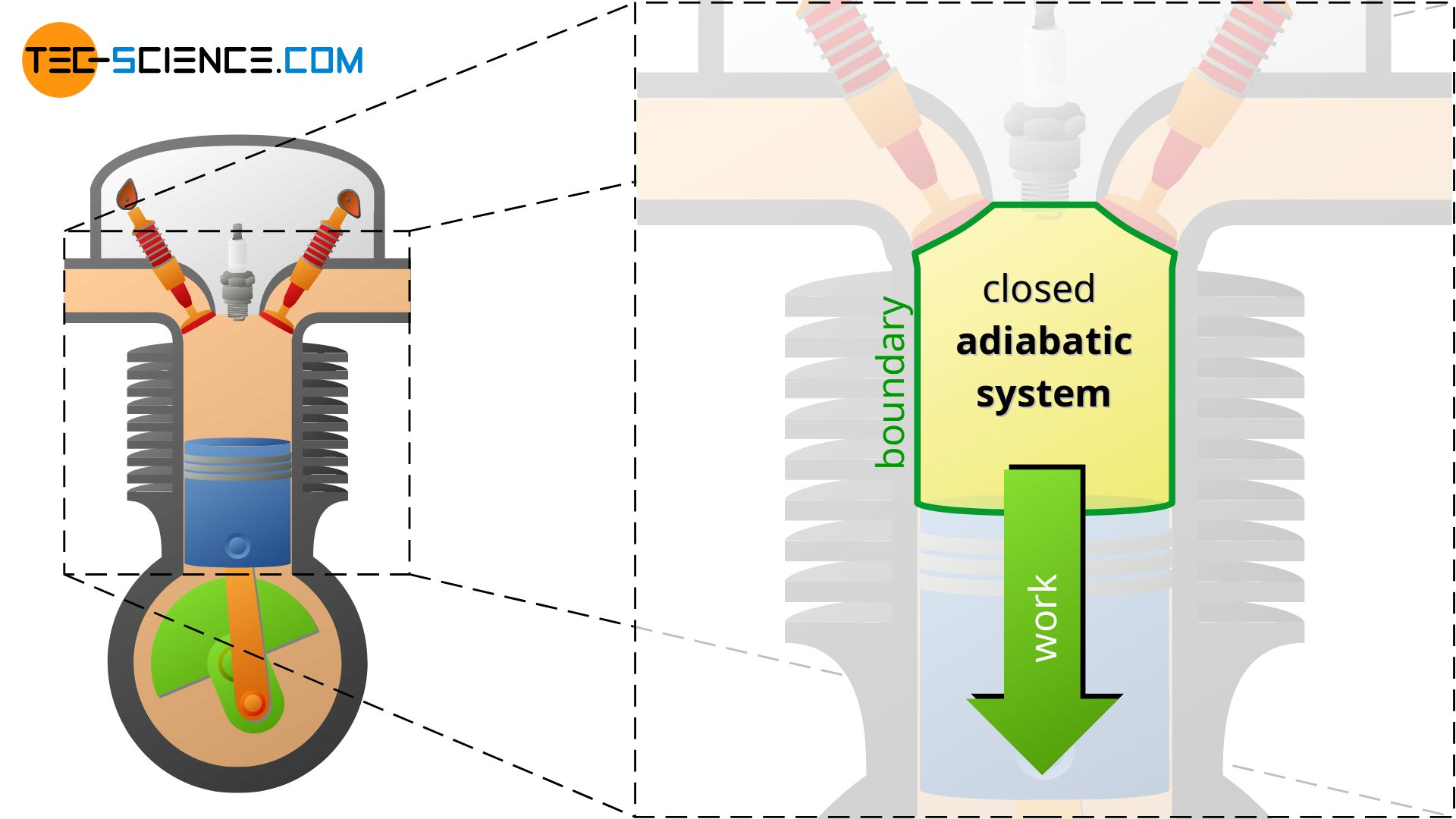 4-stroke internal combustion engine during power stroke as an example of a closed adiabatic system