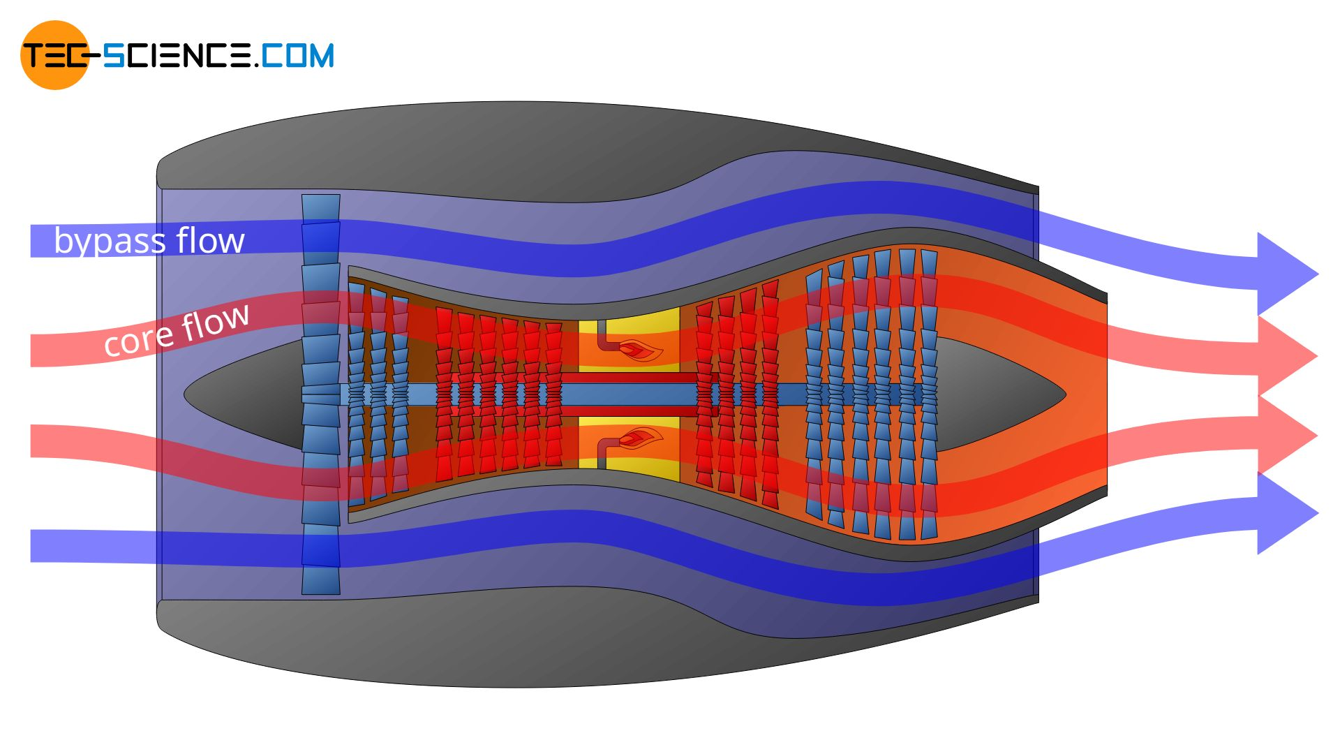 Design and operating principle of a turbofan engine