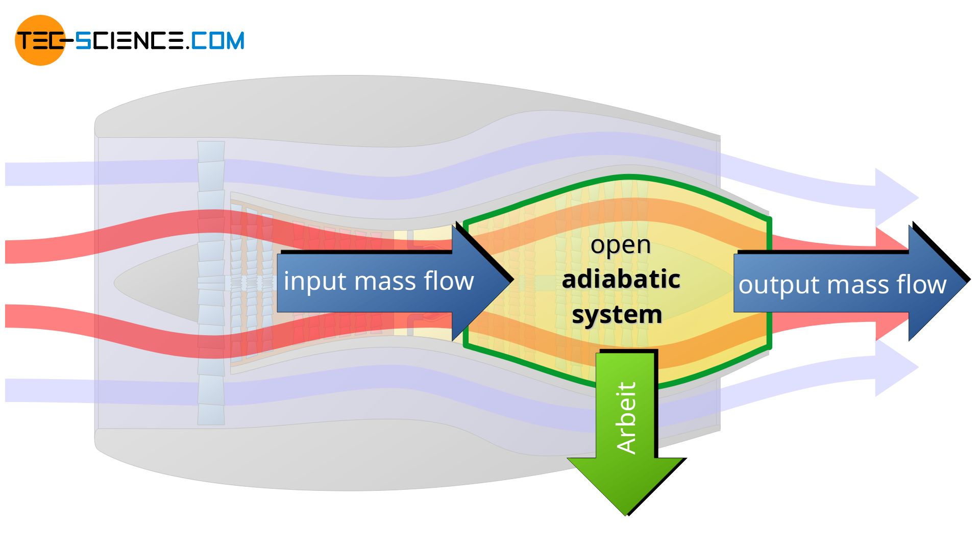 Expansion of hot gases in a jet engine as an example for an open adiabatic system