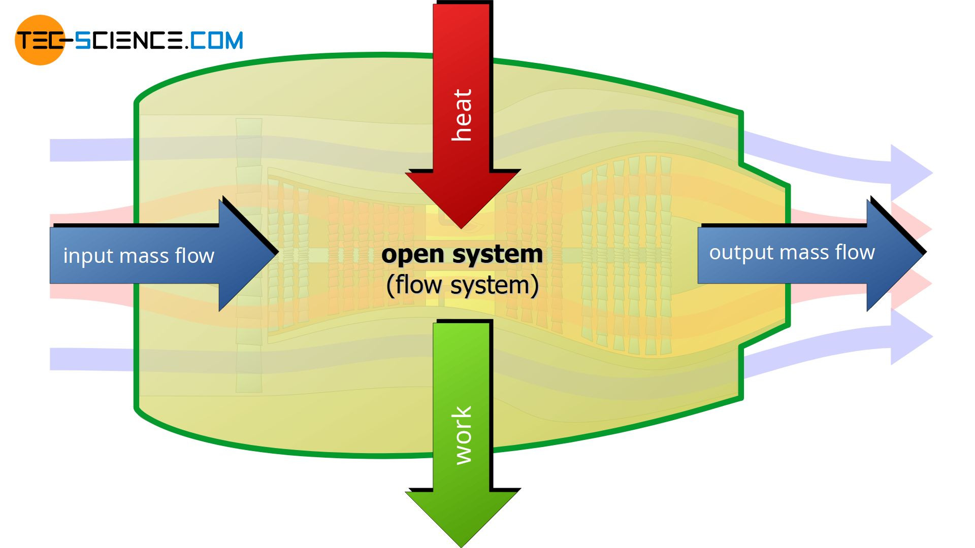 Aircraft engine as an example of an open system (flow system)